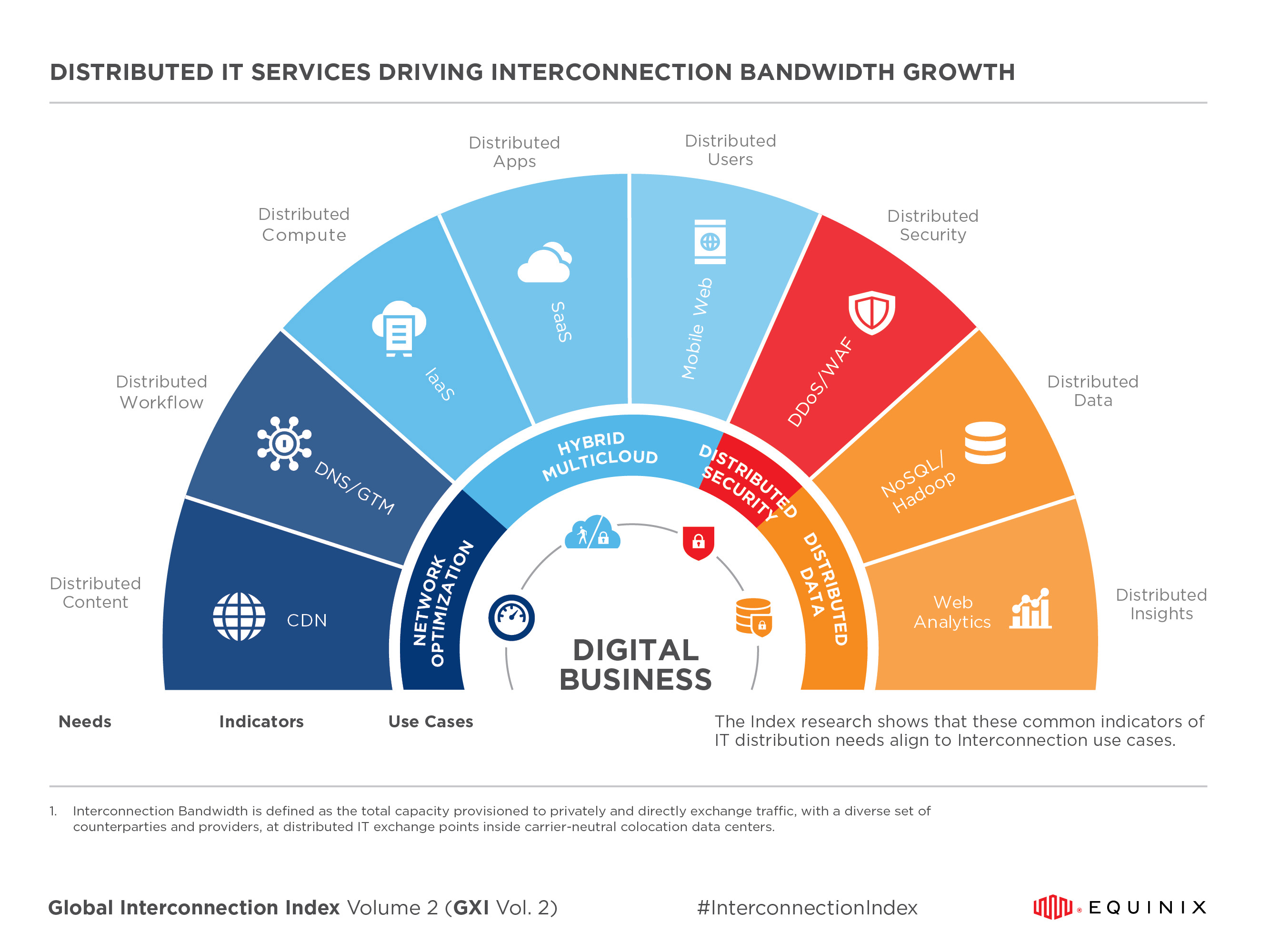 Global Interconnection Index (GXI) Services Chart