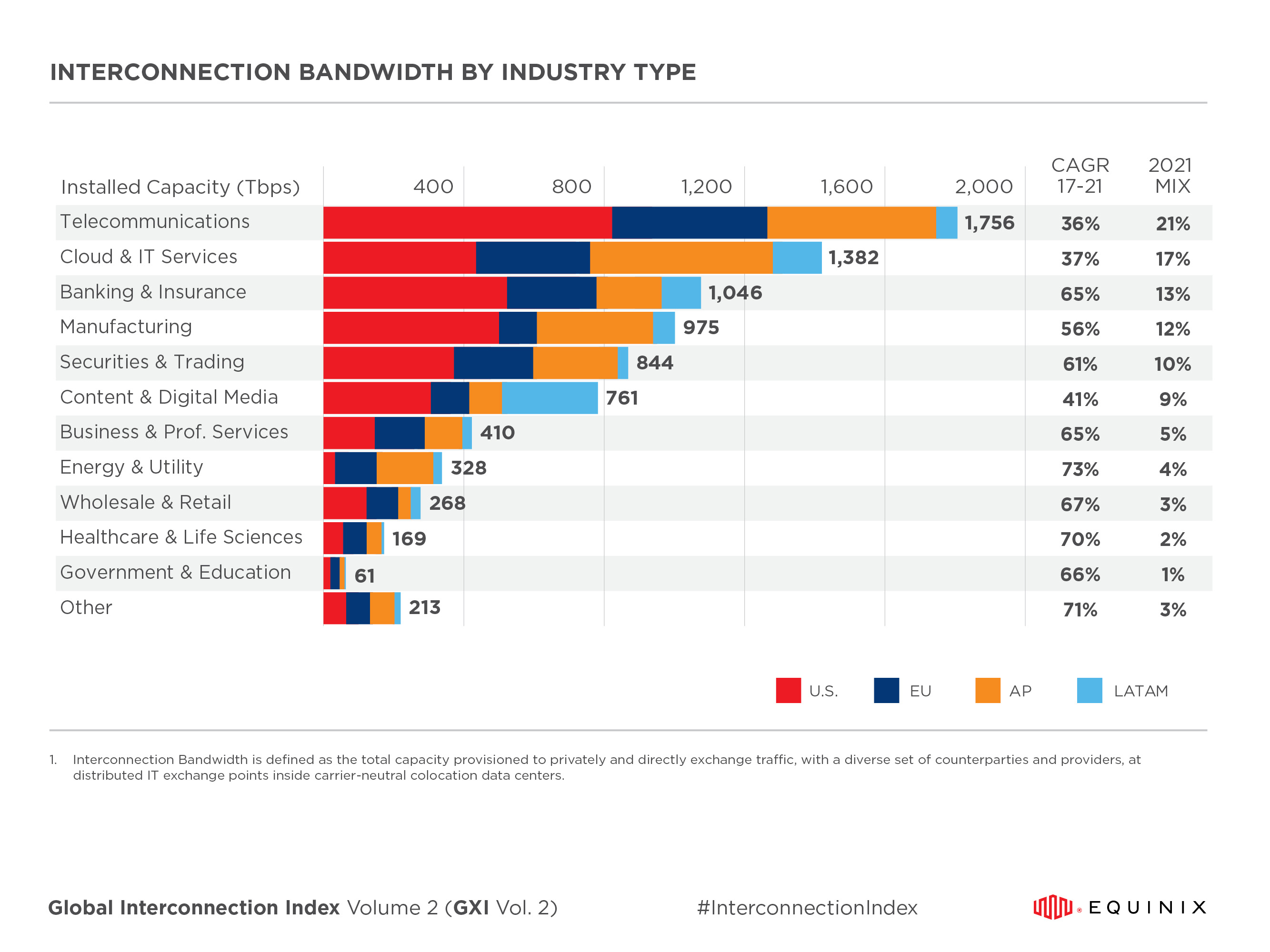 Global Interconnection Index (GXI) Bandwidth by Industry Type