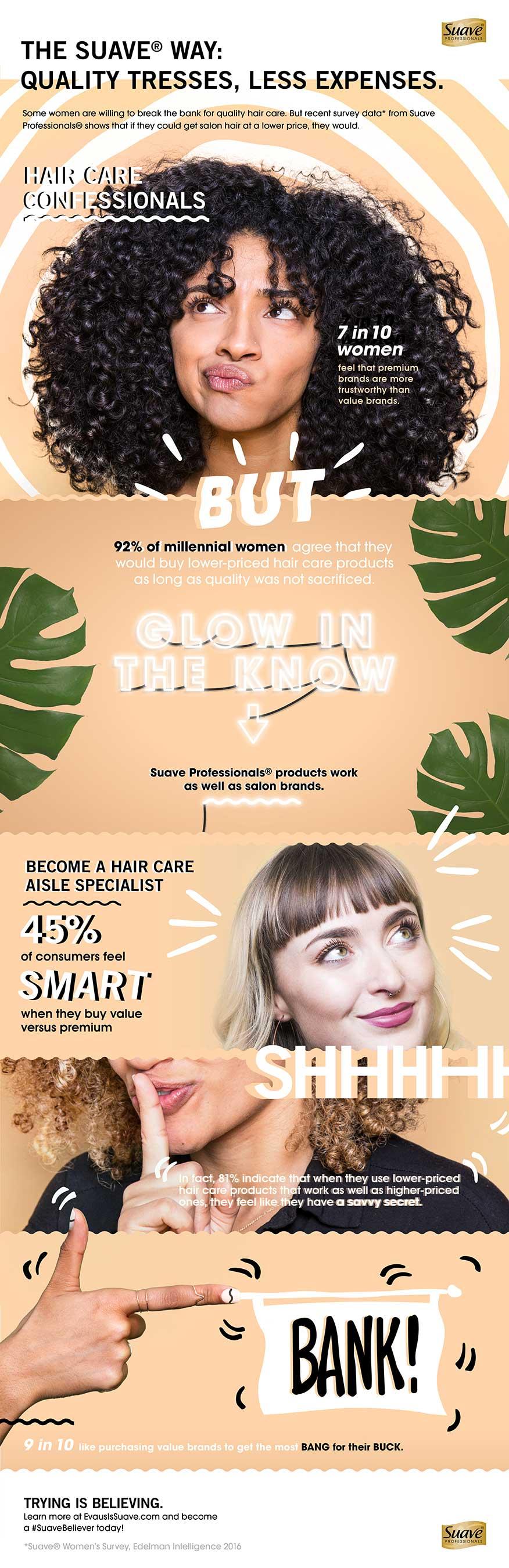 Suave Women's Survey Infographic