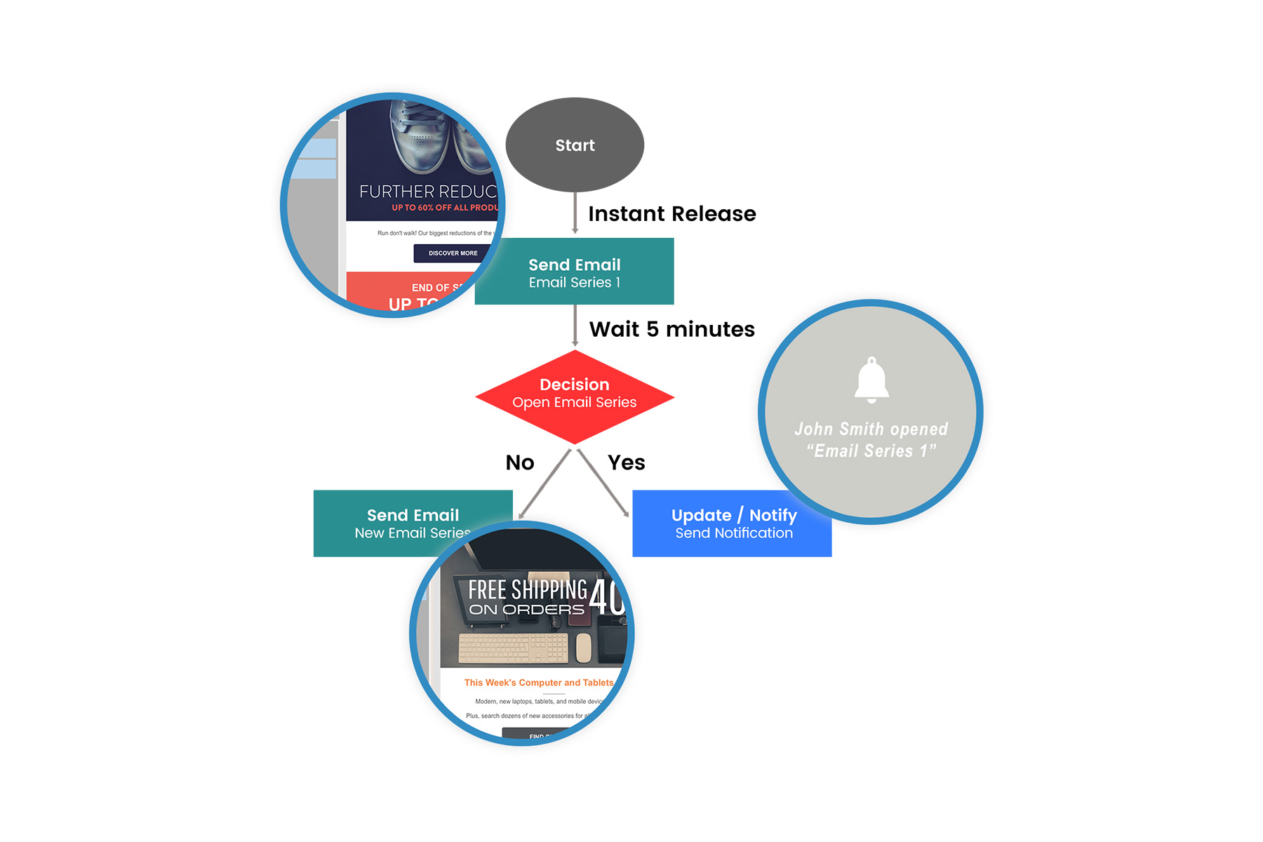 Map out the perfect customer journey with the visual campaign workflow designer and lead recipients down a highly personalized path.