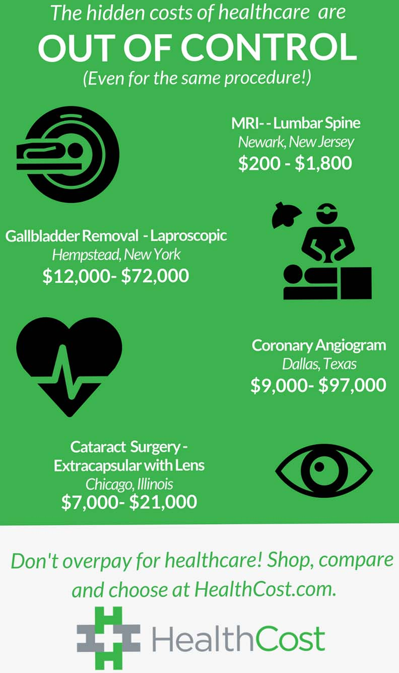 Hidden Costs of Healthcare Infographic
