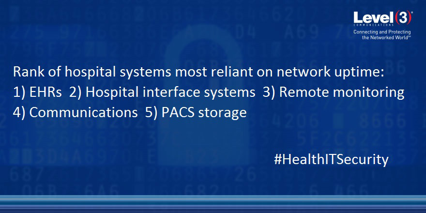 Ninety-five percent of respondents list EHR systems as having the greatest reliance on network uptime. HIS ranks second – ahead of remote monitoring, communications and PACS storage.