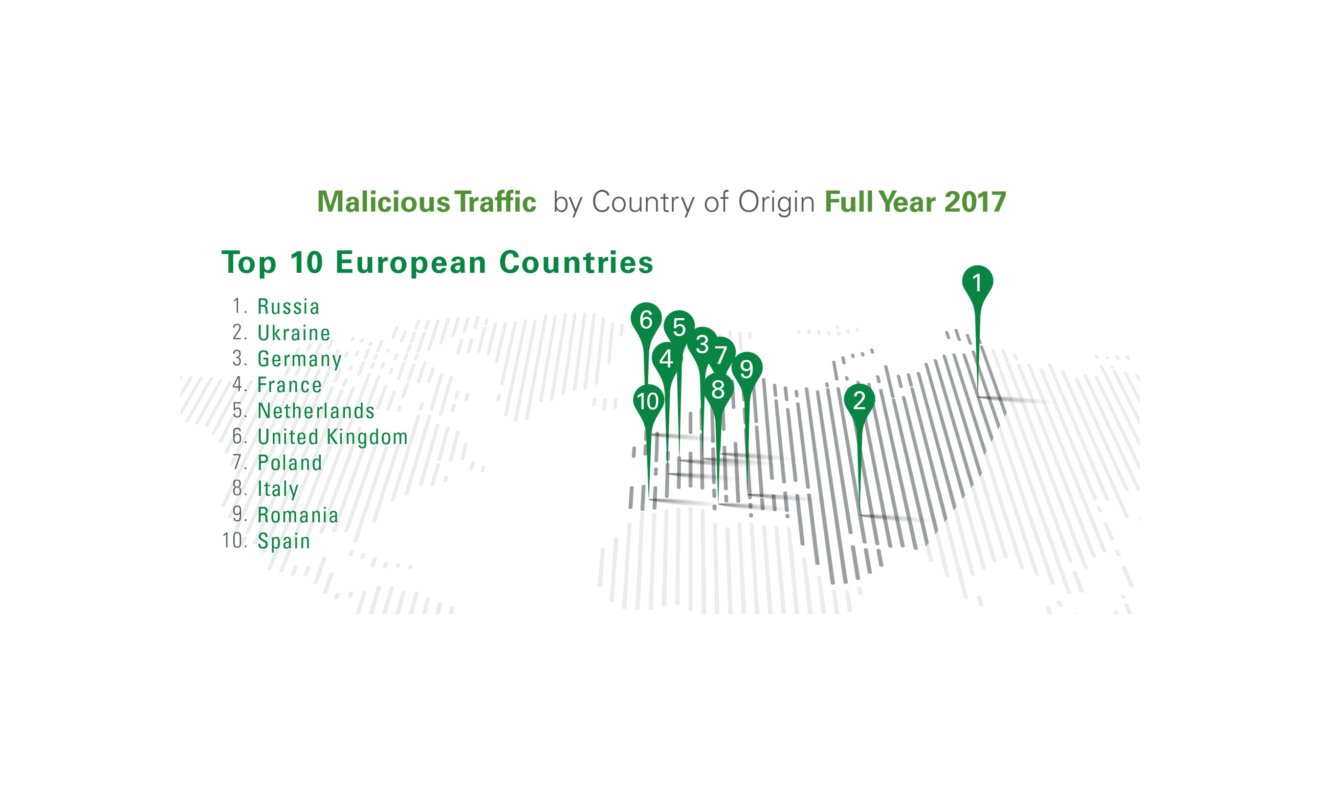 The top ten countries generating malicious internet traffic in Europe.