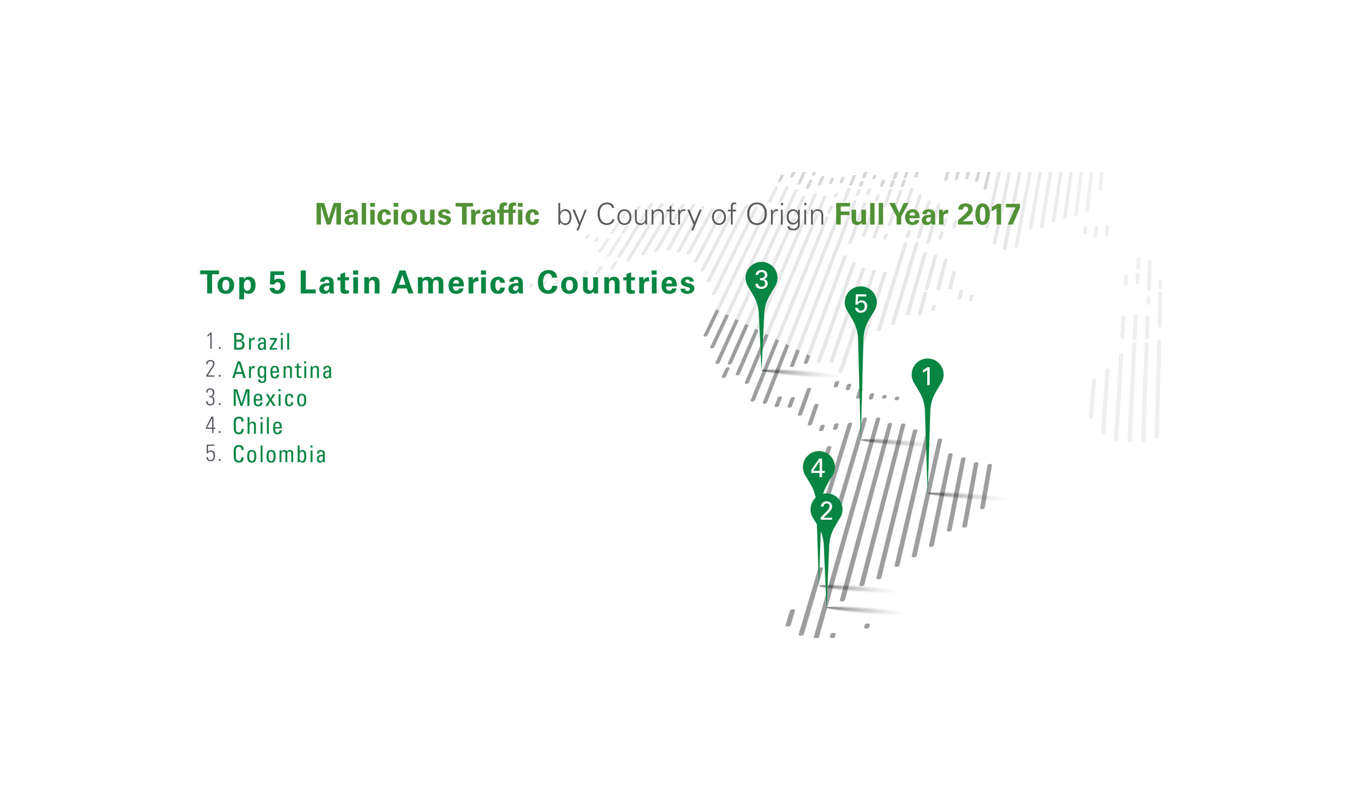 The top five countries generating malicious internet traffic in Latin America.