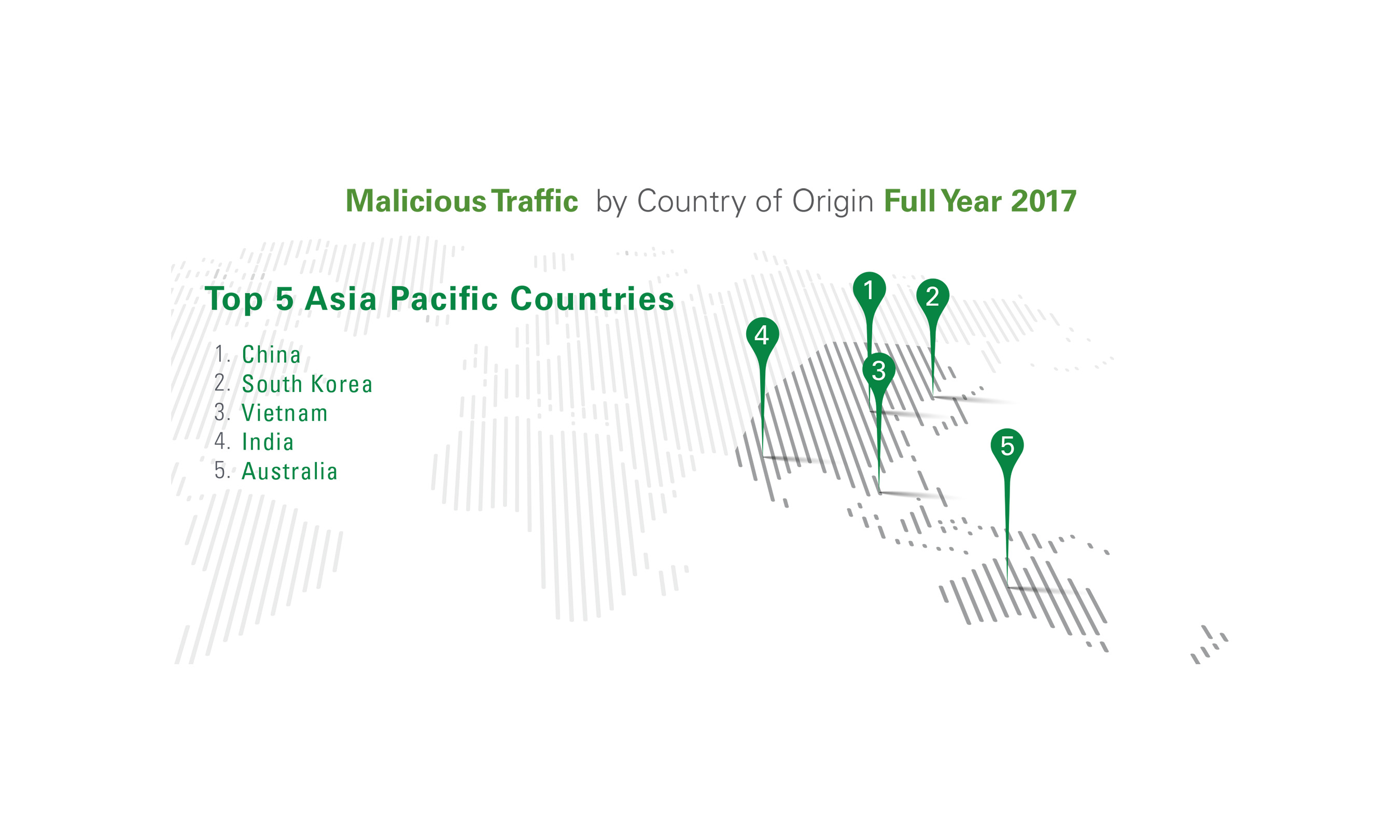 The top five countries generating malicious internet traffic in Asia Pacific.