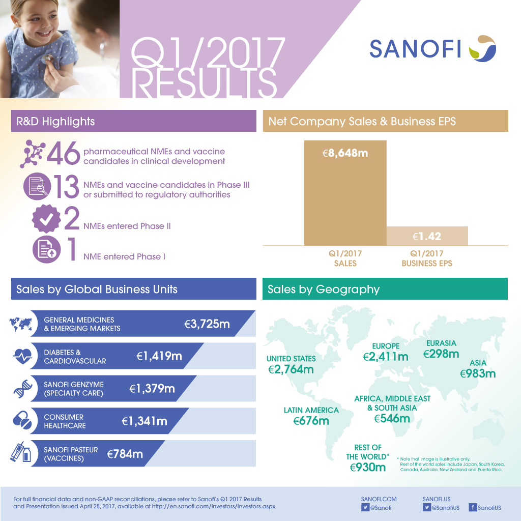 Sanofi Q1 2017 Earnings Results Infographic