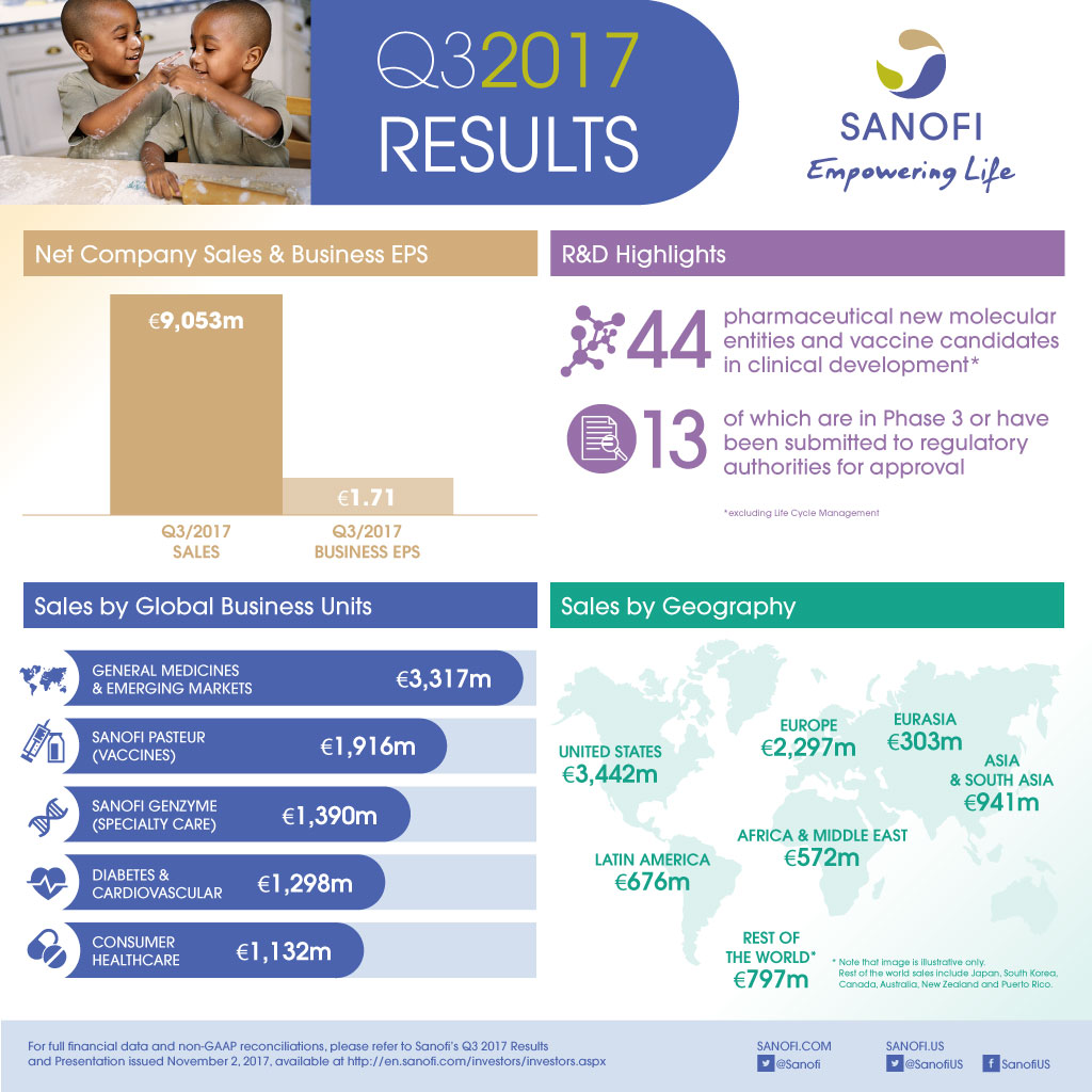 Sanofi Q3 2017 Earnings Results Infographic