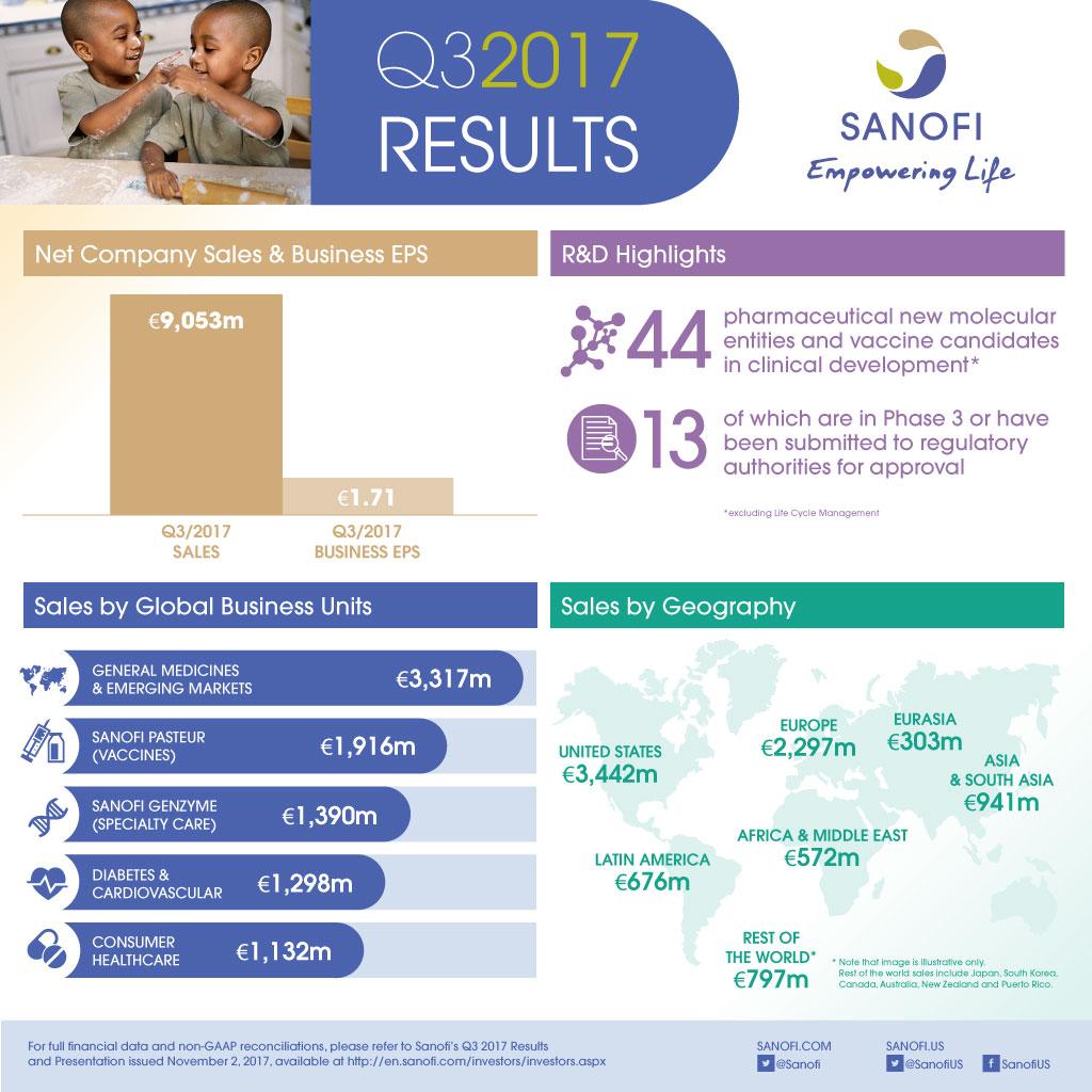 Sanofi Q3 2017 Results Infographic