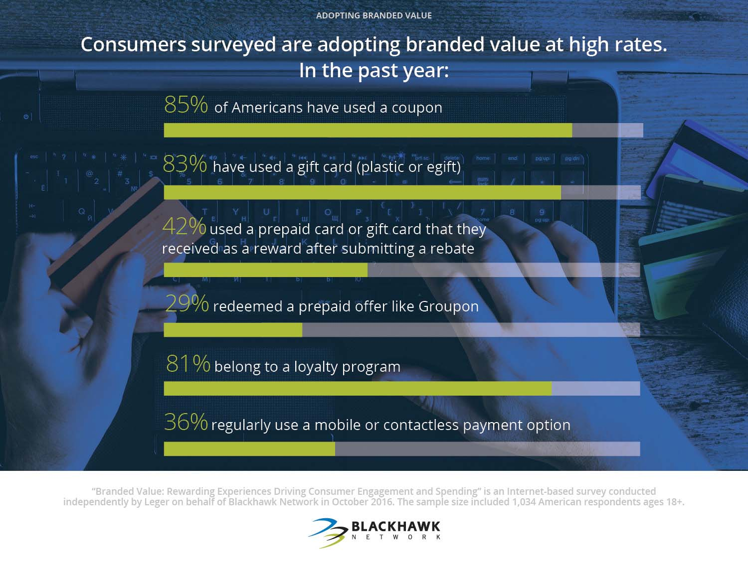 Consumers are using different forms of branded value at high rates.