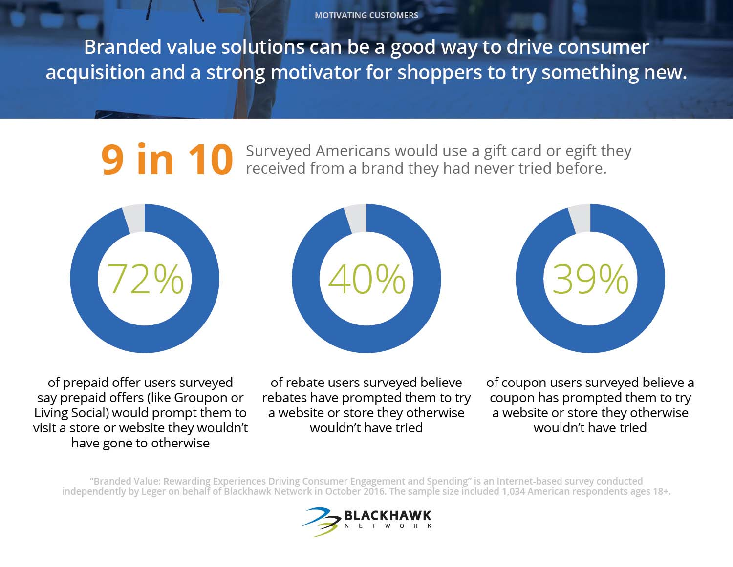 Branded value solutions can be a good way to drive consumer acquisition and a strong motivator for shoppers to try something new.