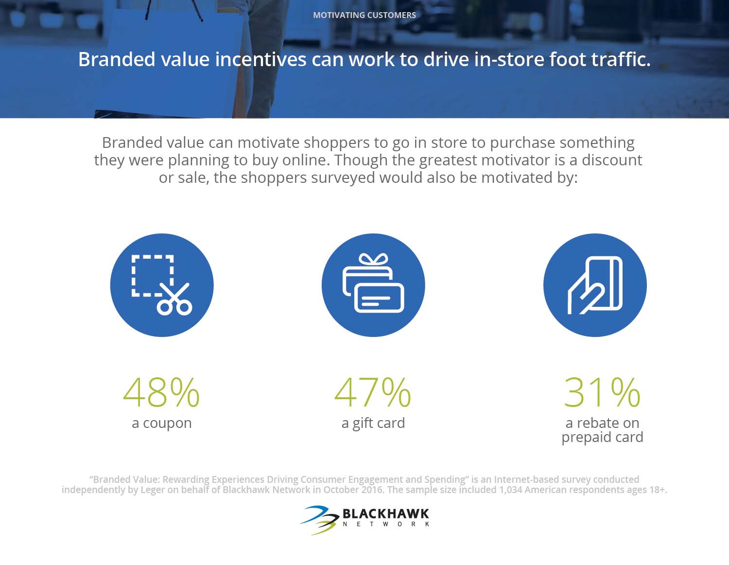 Branded value can motivate shoppers to go in store to purchase something that they were planning to buy online.