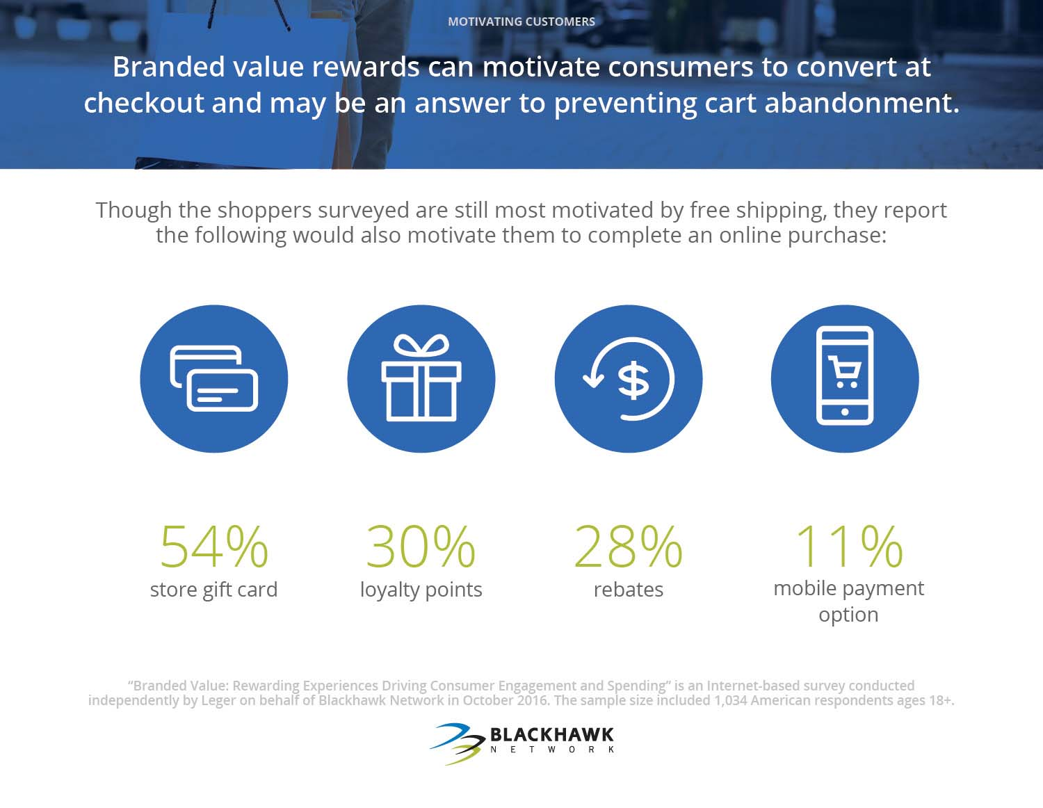 Branded value rewards can motivate consumers to convert at checkout and may be an answer to preventing card abandonment.