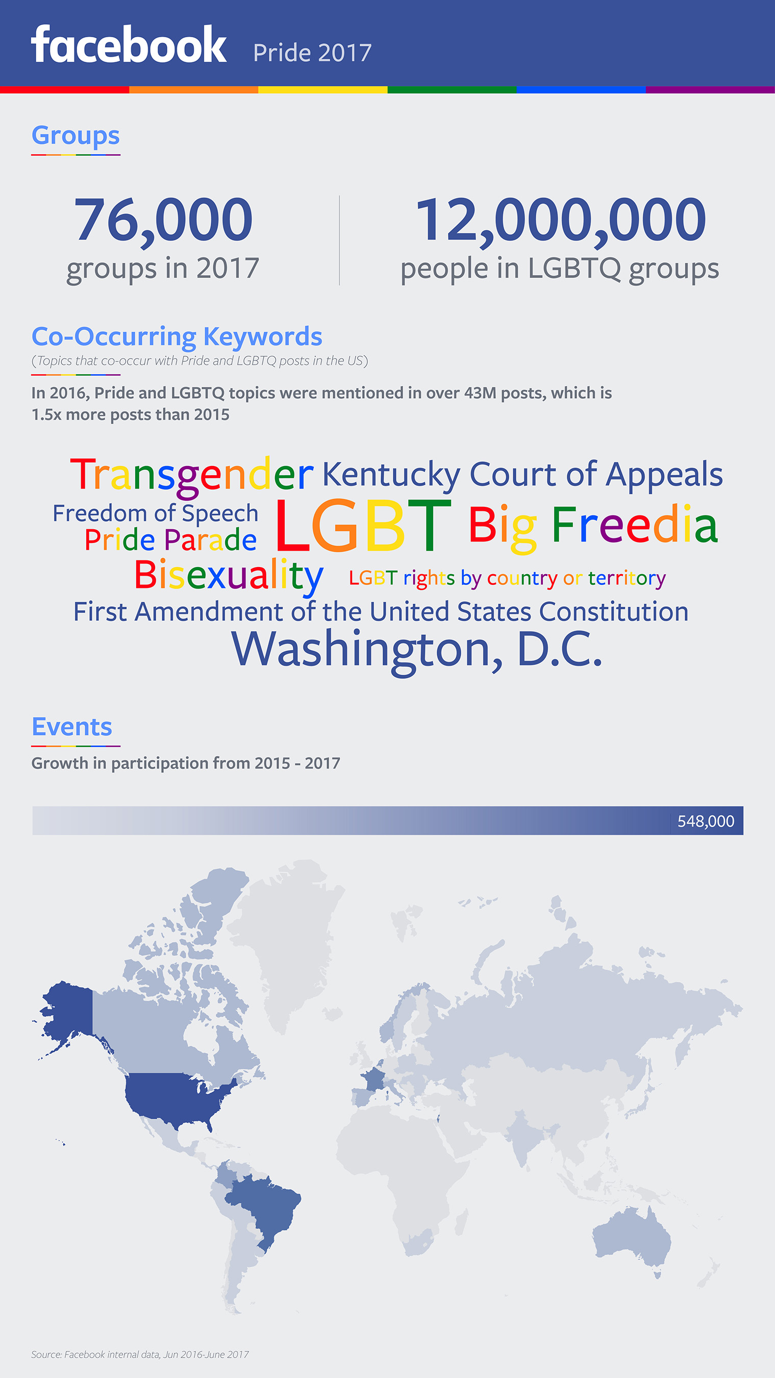 Pride 2017 Infographic