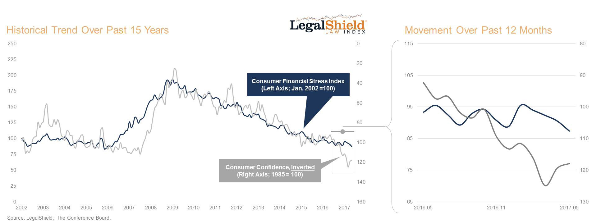 New LegalShield Law Index Brings Leading Indicators Of Actionable, Hard Data To Reveal Economic Trends