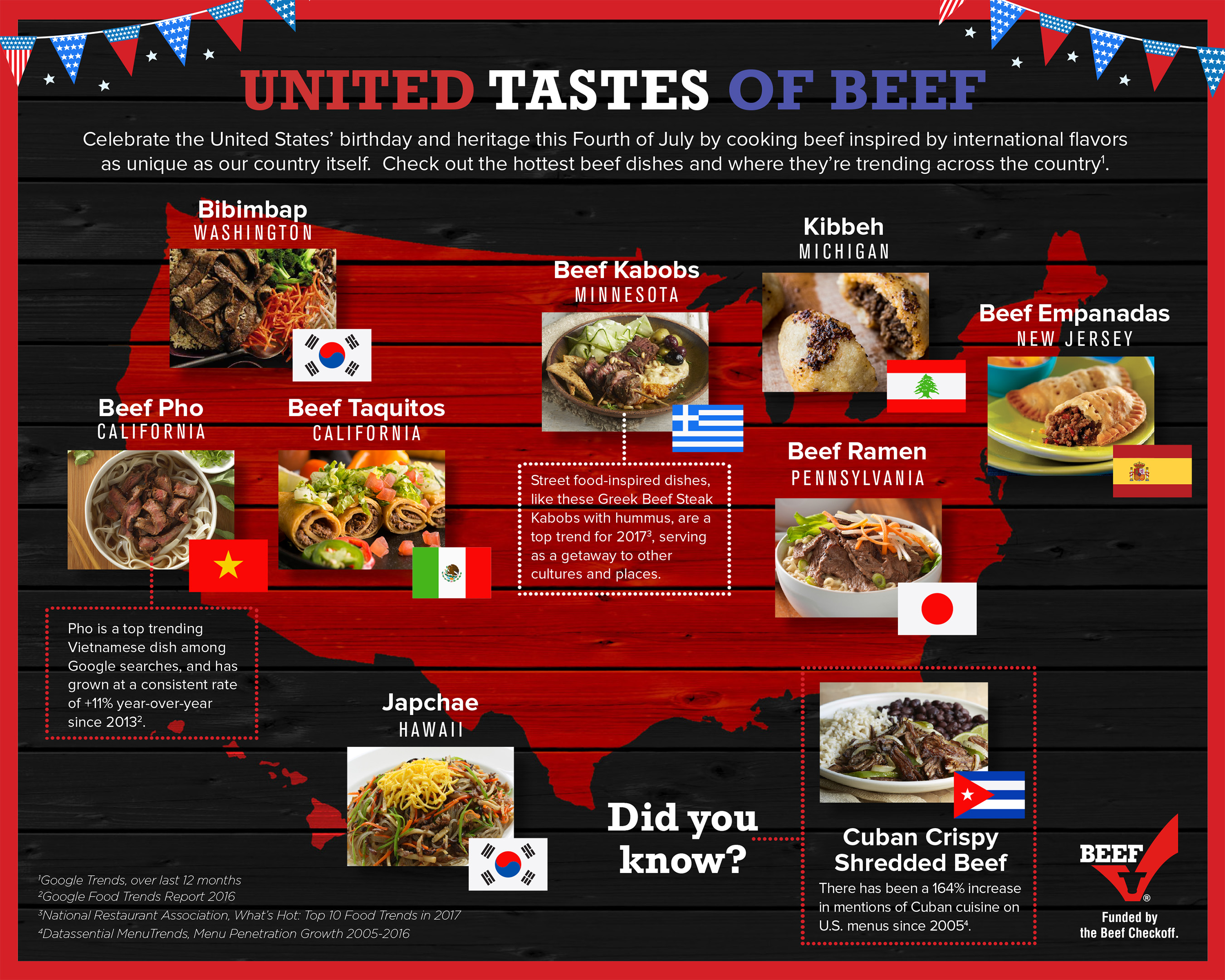 United Tastes of Beef Infographic