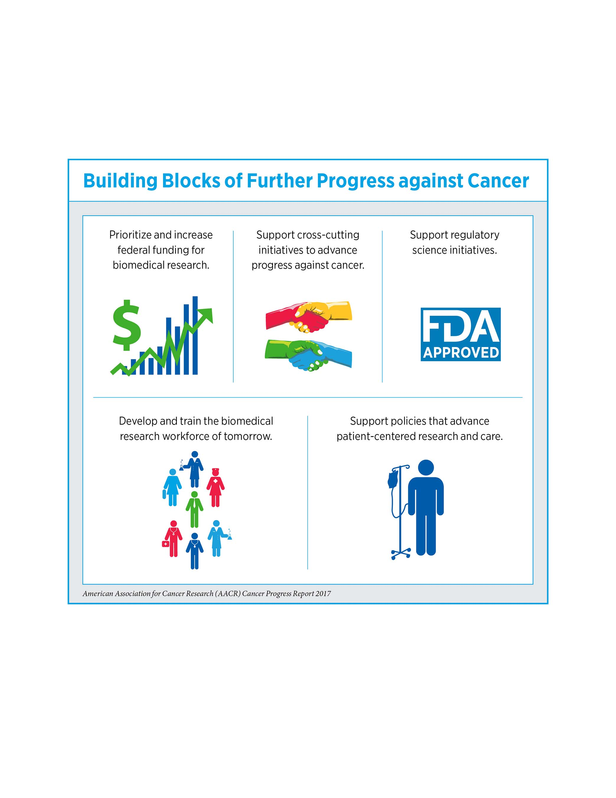 Progress Against Cancer