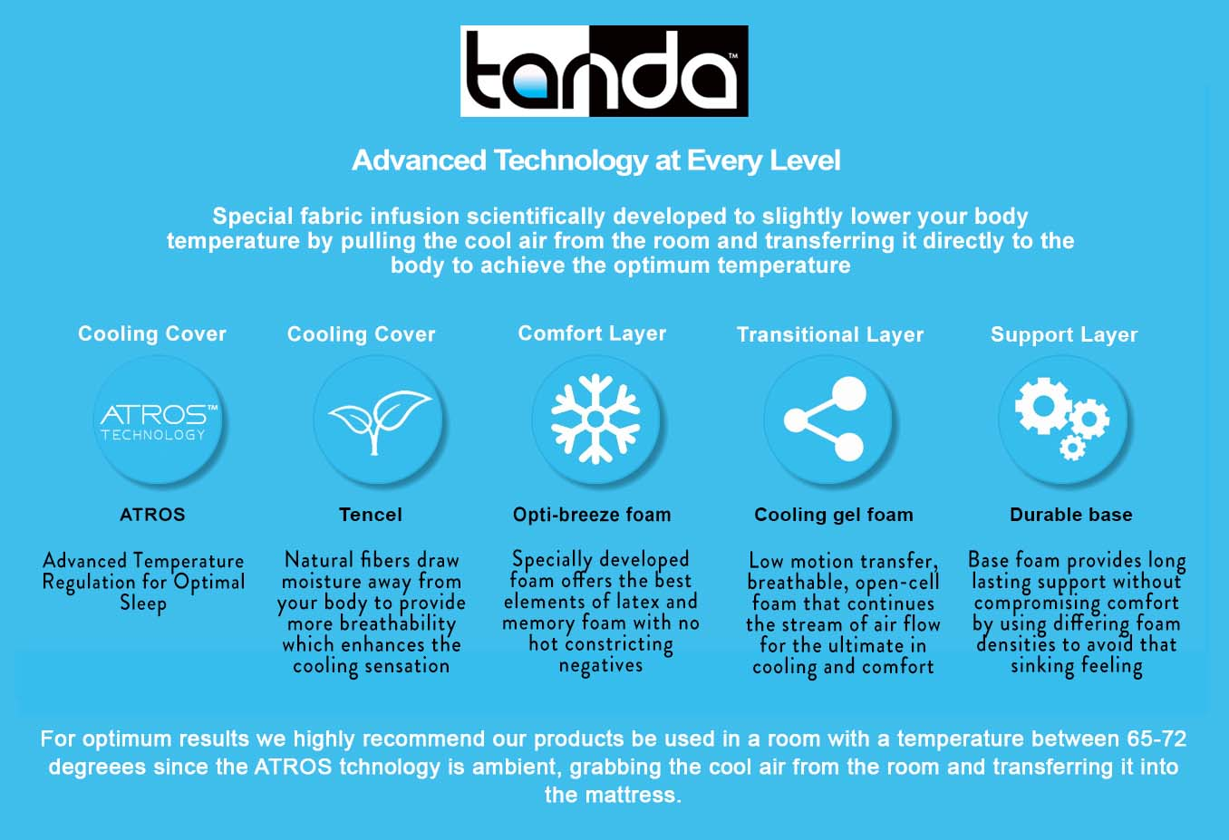 Tanda Launches New Cutting-Edge Cooling Technology To Optimize The Sleep Experience