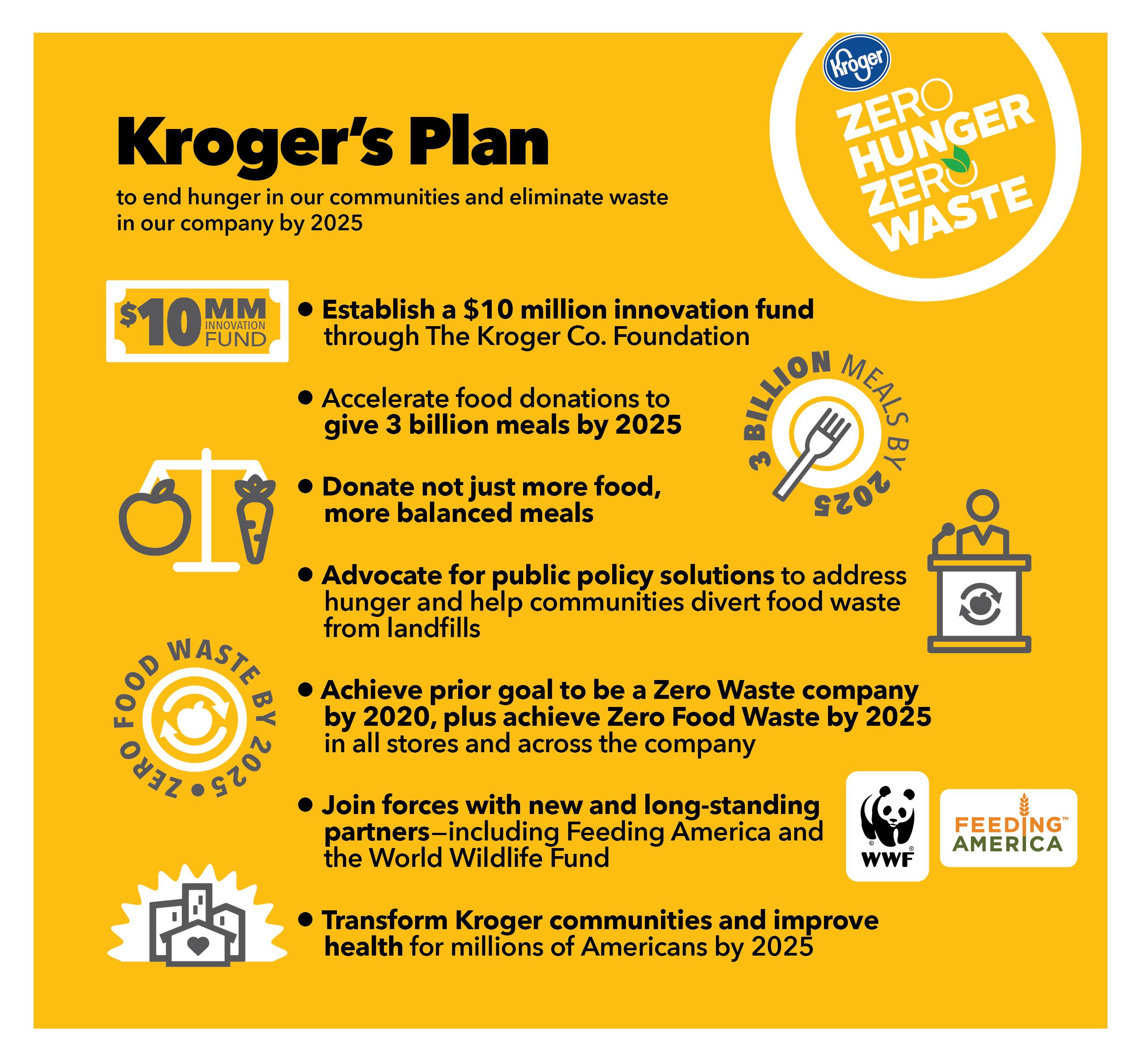 Infographic: Kroger's Zero Hunger | Zero Waste Plan