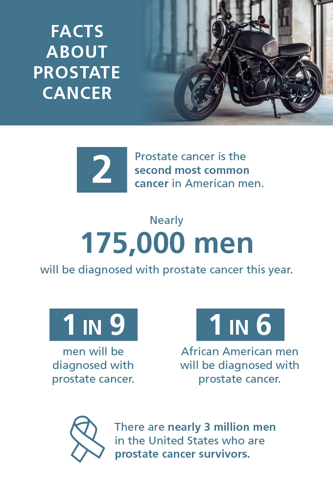 Learn more facts about Prostate Cancer.