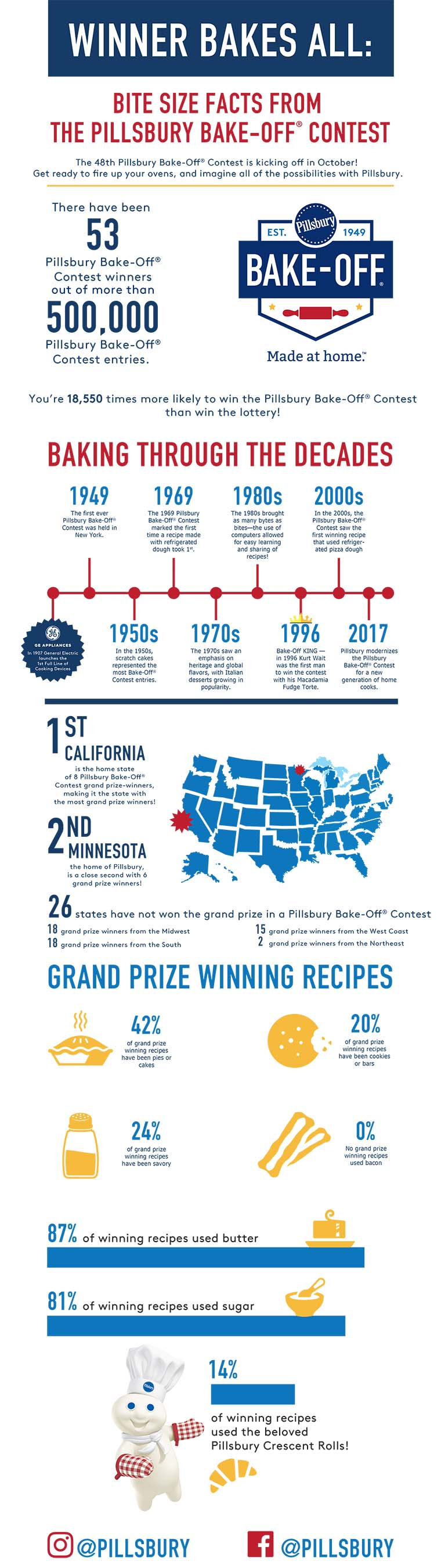 Pillsbury® Partners With Food Network And Ree Drummond, The Pioneer Woman, To Launch 48th Pillsbury Bake-Off® Contest