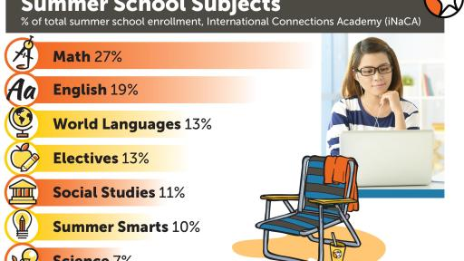 Girl on a laptop. Graphic has multiple overlays explaining the most popular online summer school subjects by percentage rating.