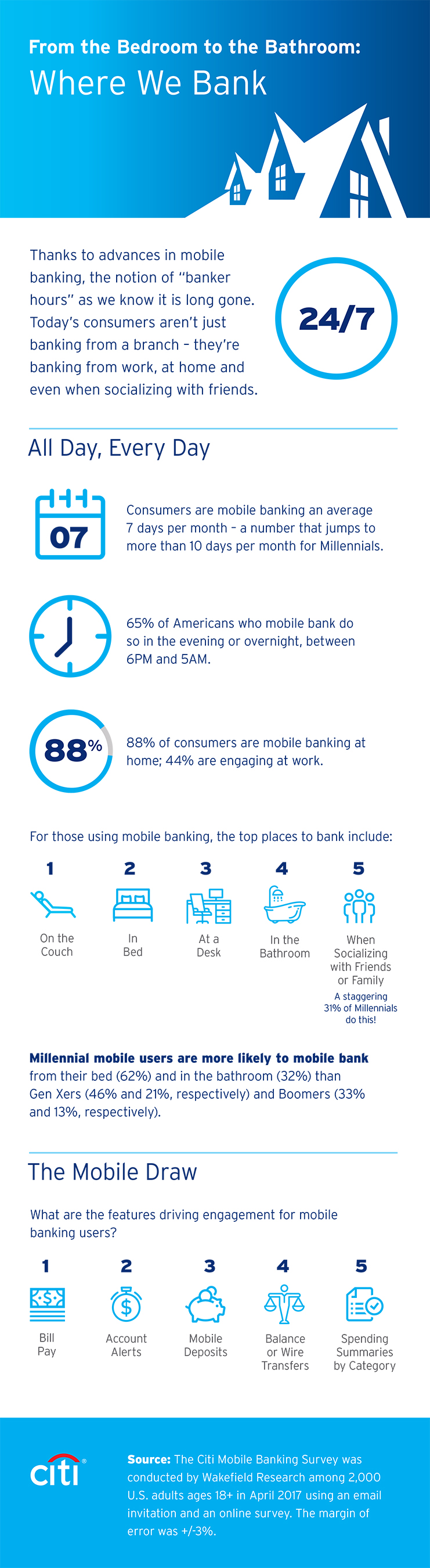 Citi's 2017 Mobile Banking Study demonstrates that today's digitally-savvy consumers are banking anywhere and everywhere. Consumers are leveraging mobile banking like Citi's to bank from work, from home and when socializing.