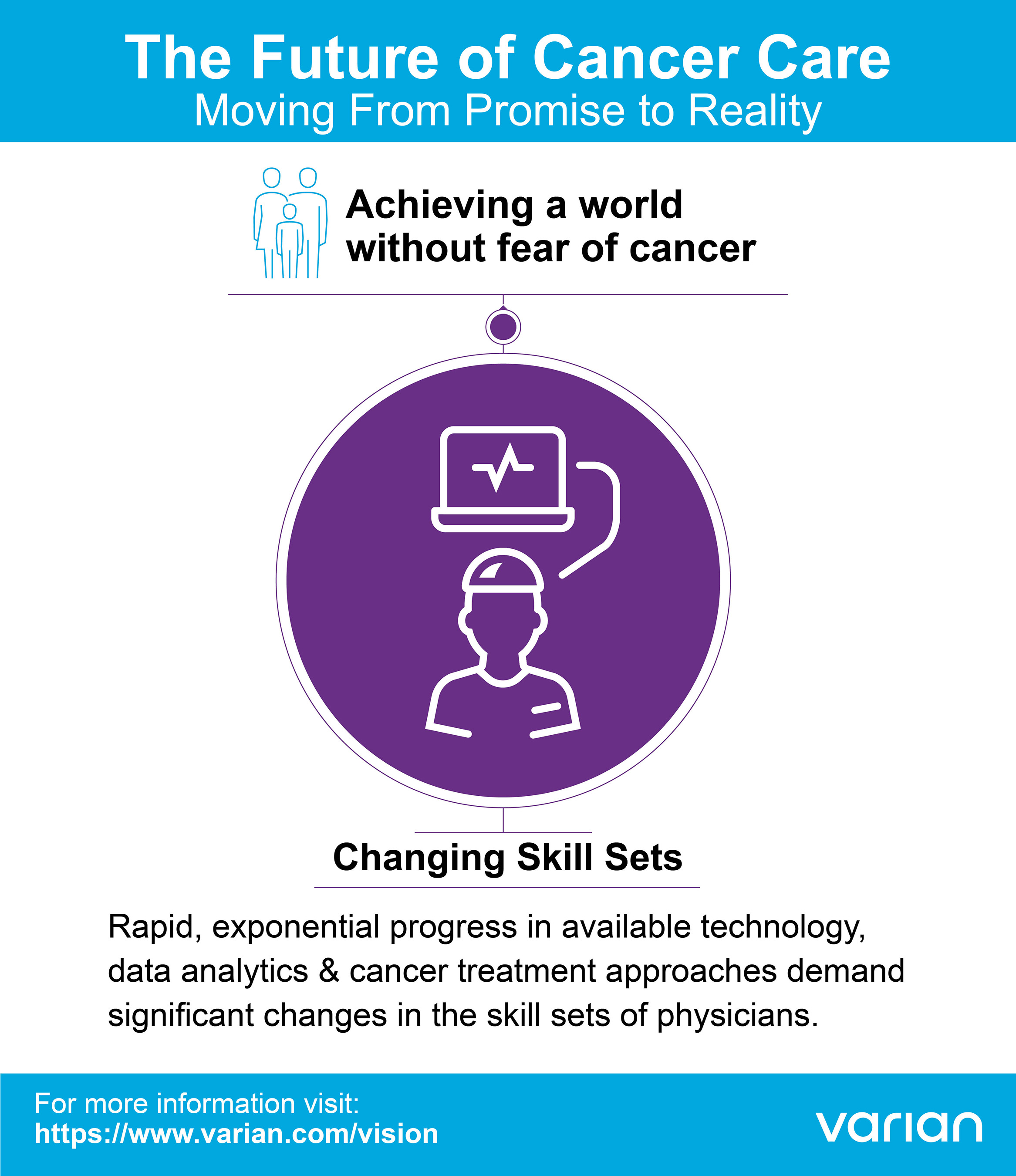 Changing Skill Sets of Physicians