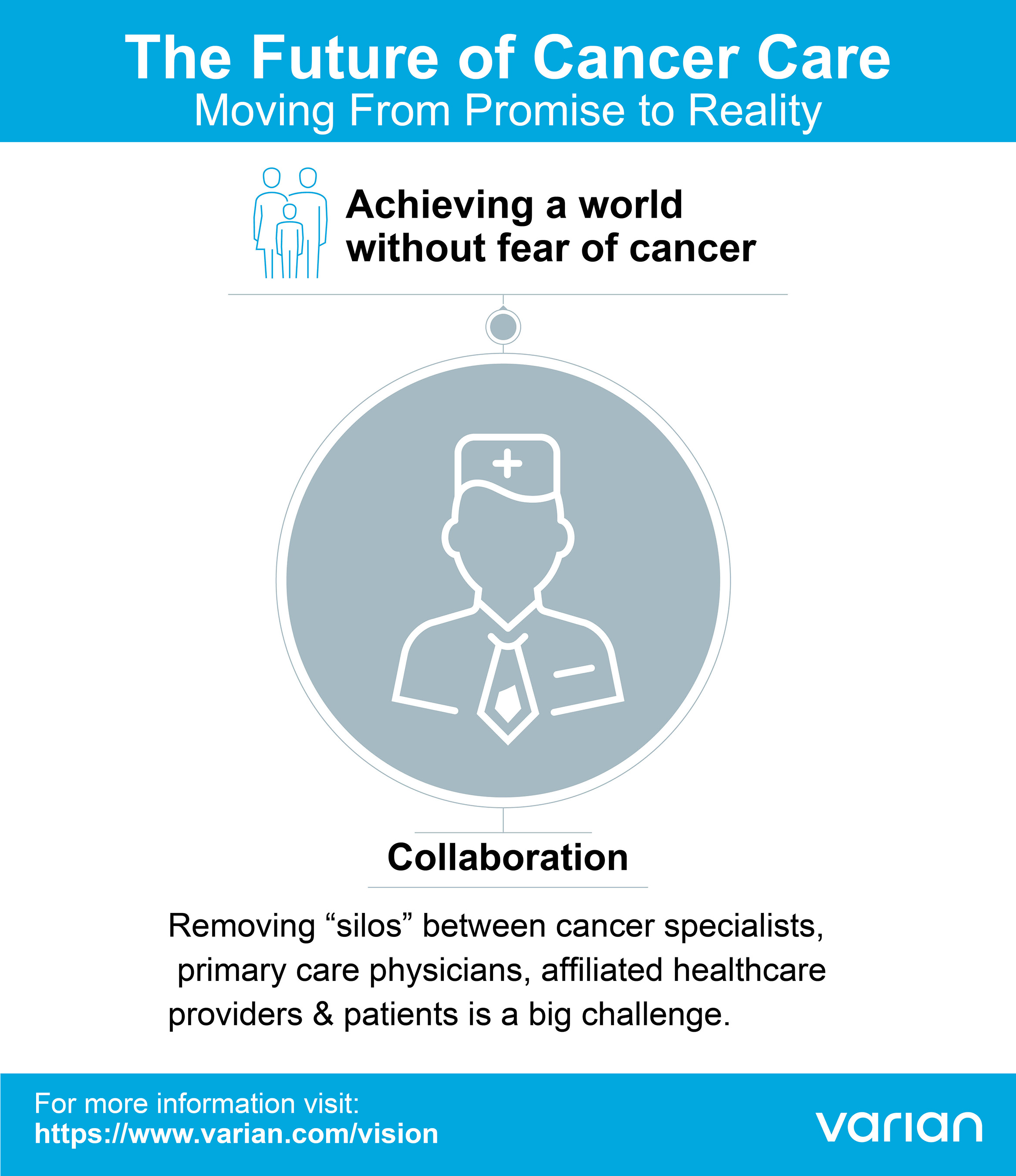Removing Silos in Cancer Care