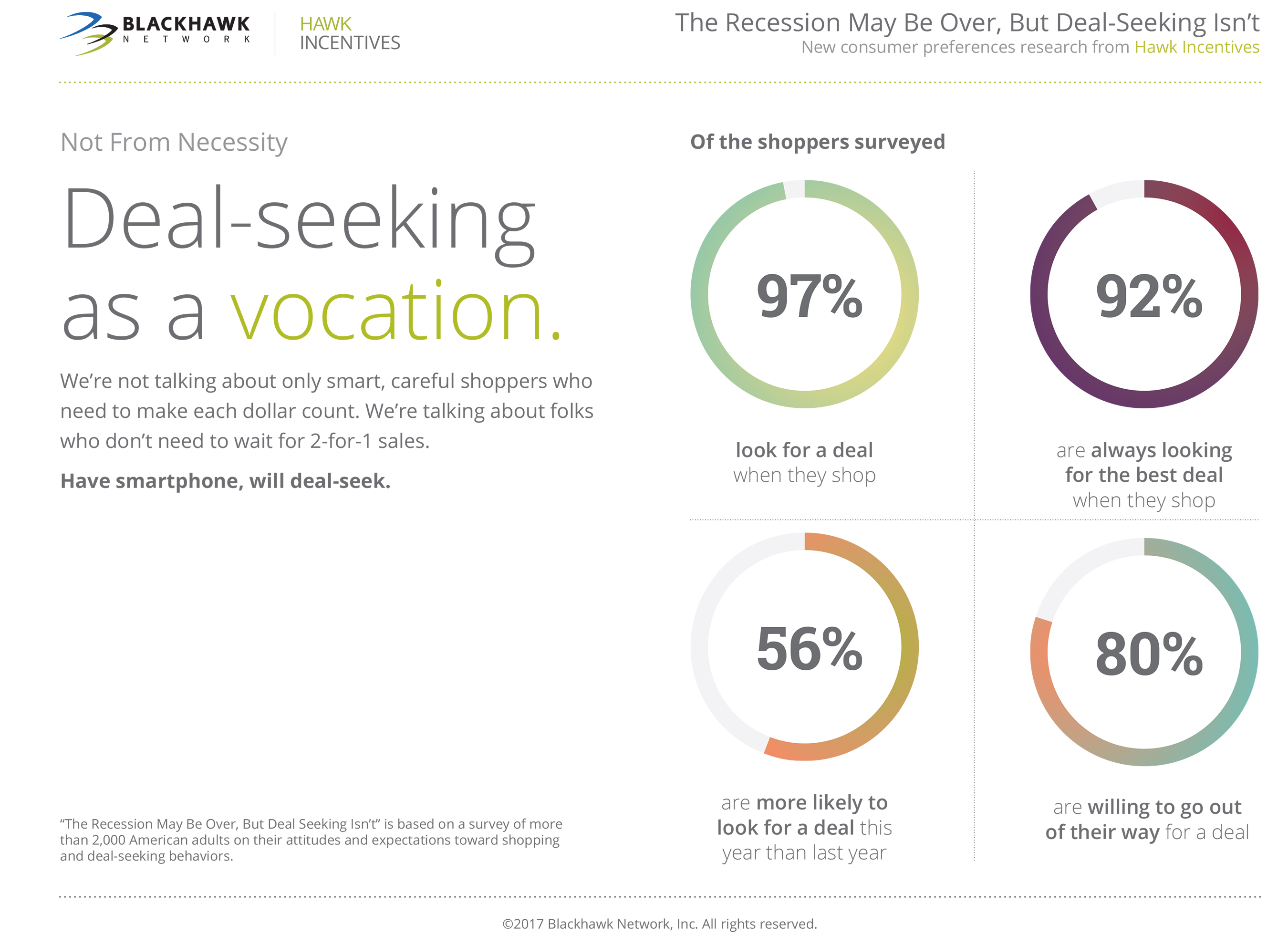 Hawk Incentives Research: Deal Seeking on the Rise; Shoppers Report These Behaviors Make Them Feel Smarter