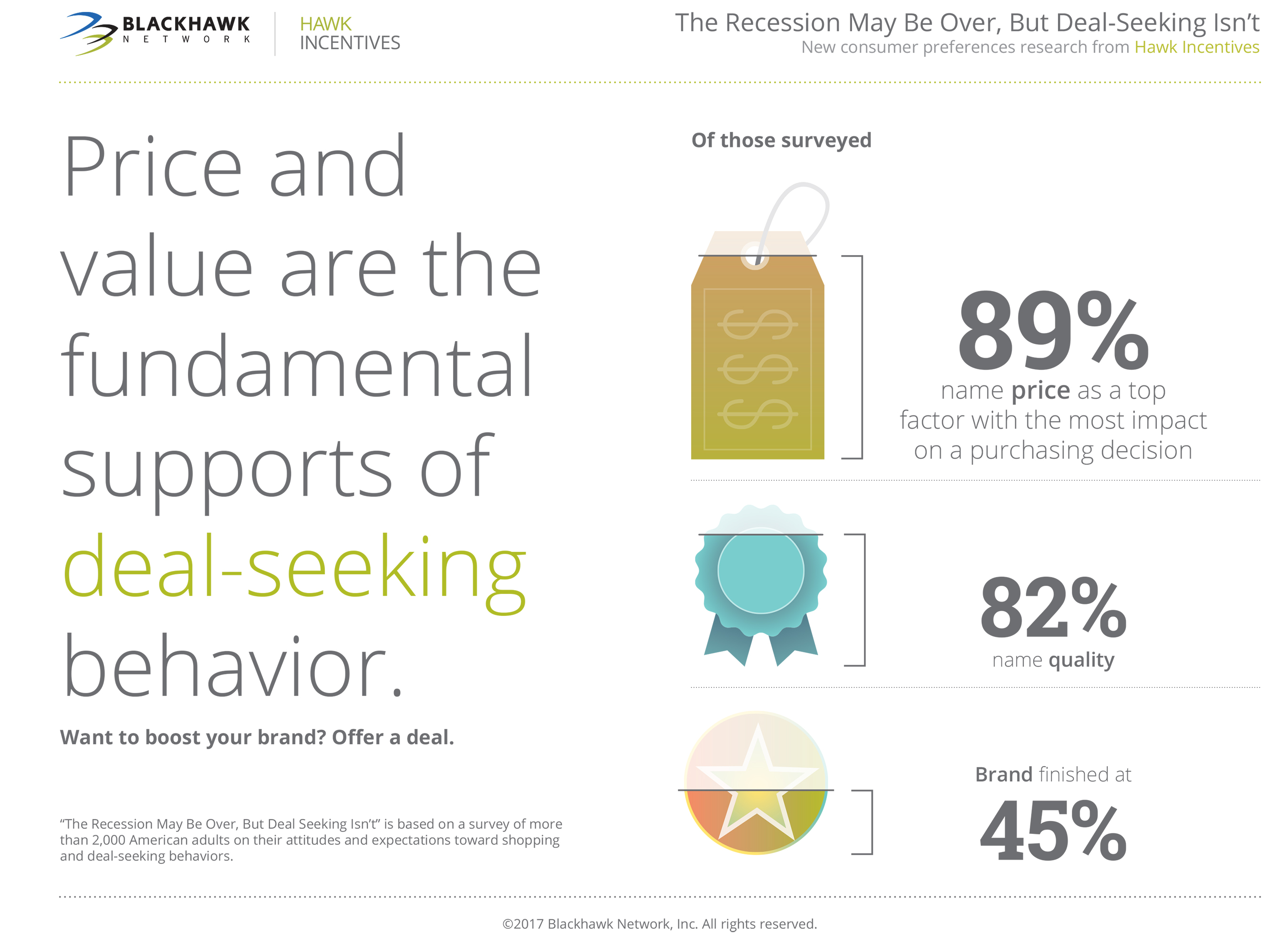 Consumers aren't solely motivated by price when shopping, but it does have an impact.
