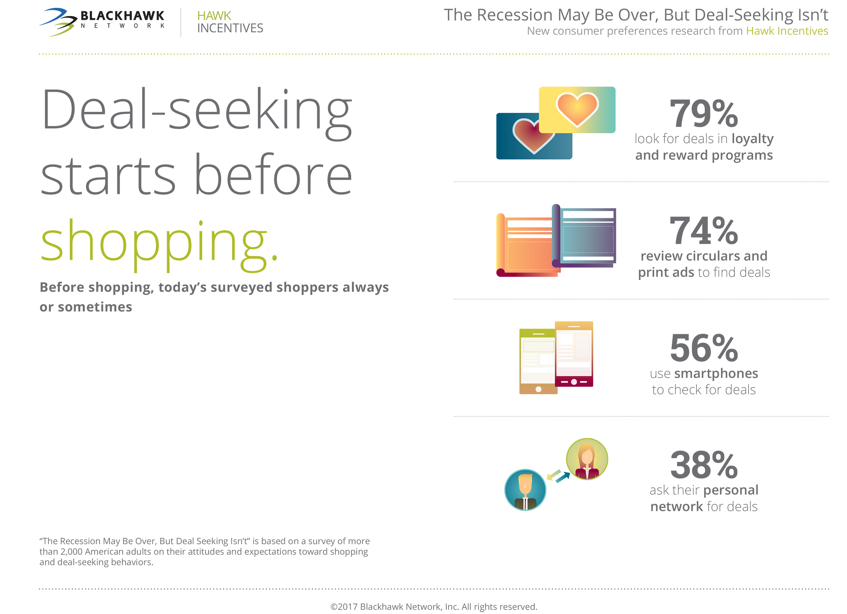 Consumers do their research before and during the shopping process to find the best deals