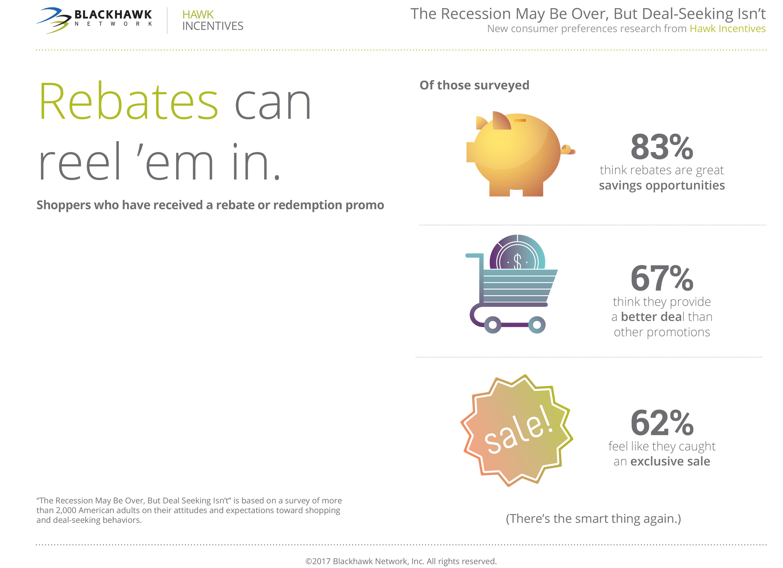 Rebates are effective tools when done right.