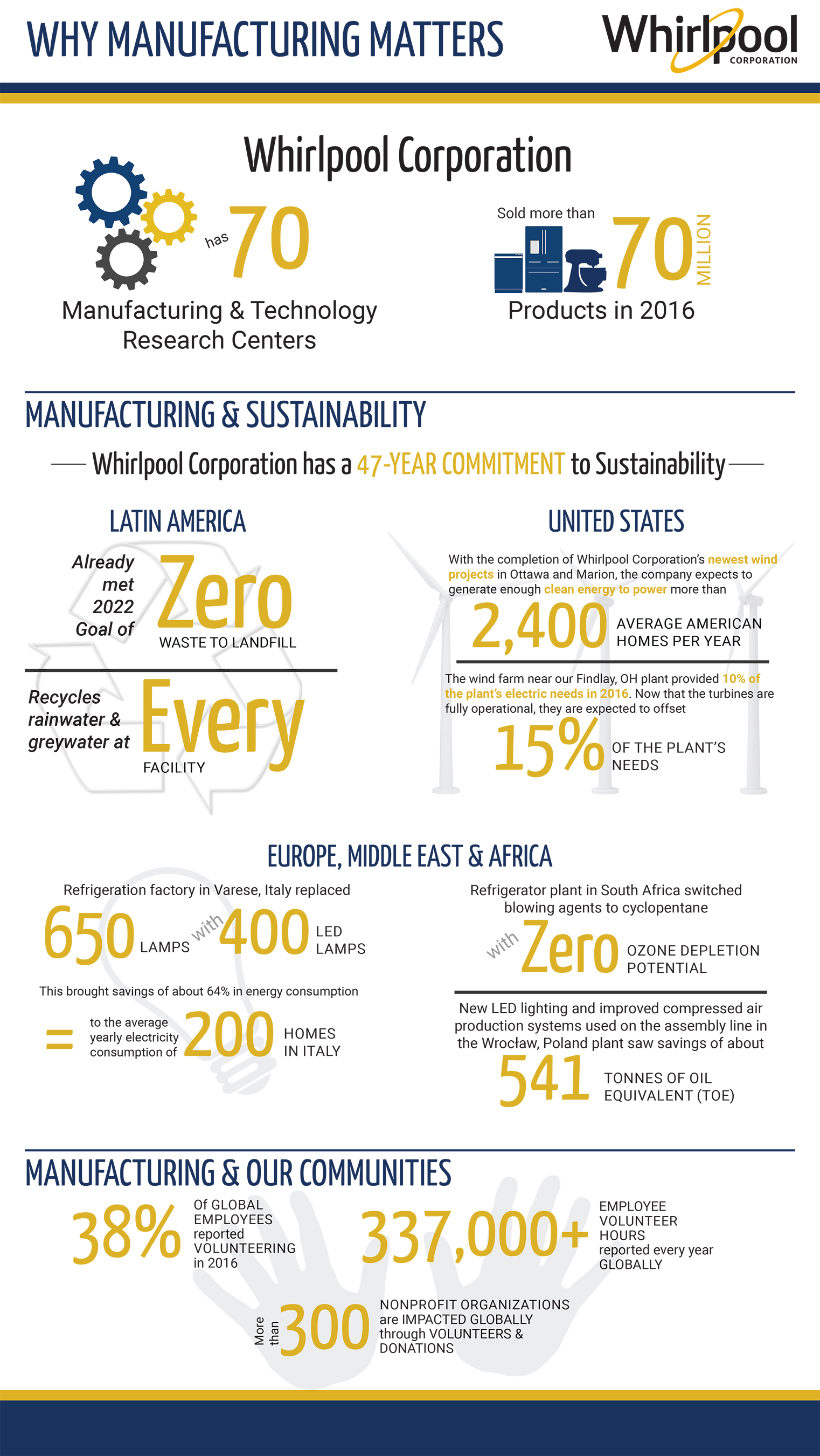 Why Manufacturing Matters Infographic