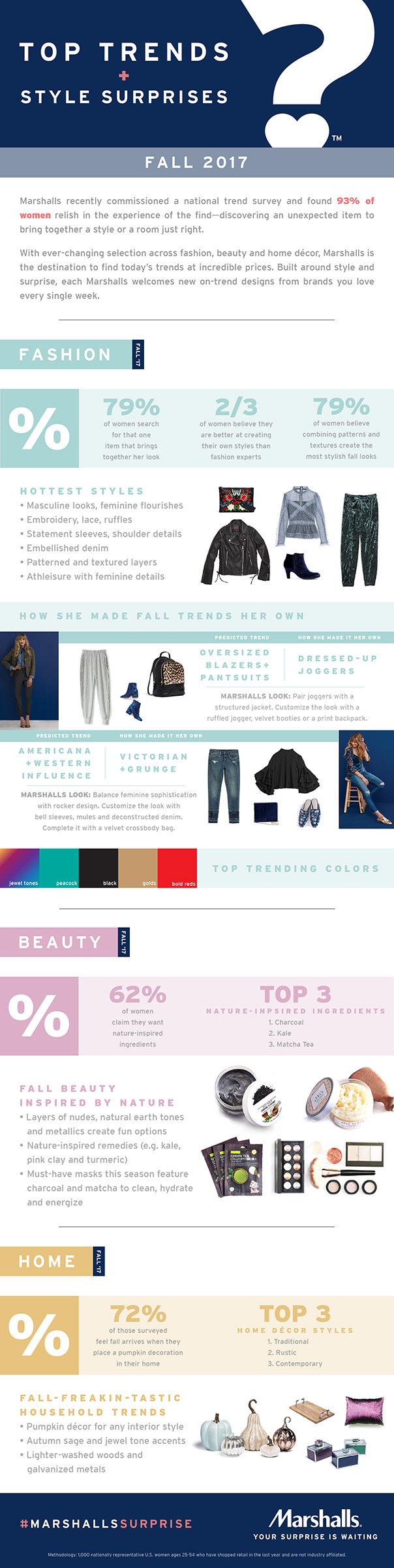 Marshalls identifies what women seek today across fashion, beauty and home as seasons shift in its first-ever seasonal trend report.