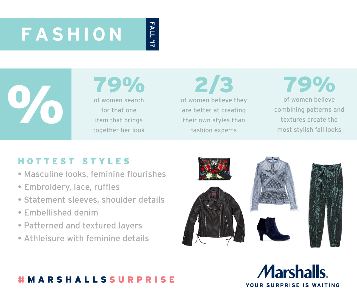 Marshalls reveals surprising statistics on what women are thinking about Fall 2017 trends.