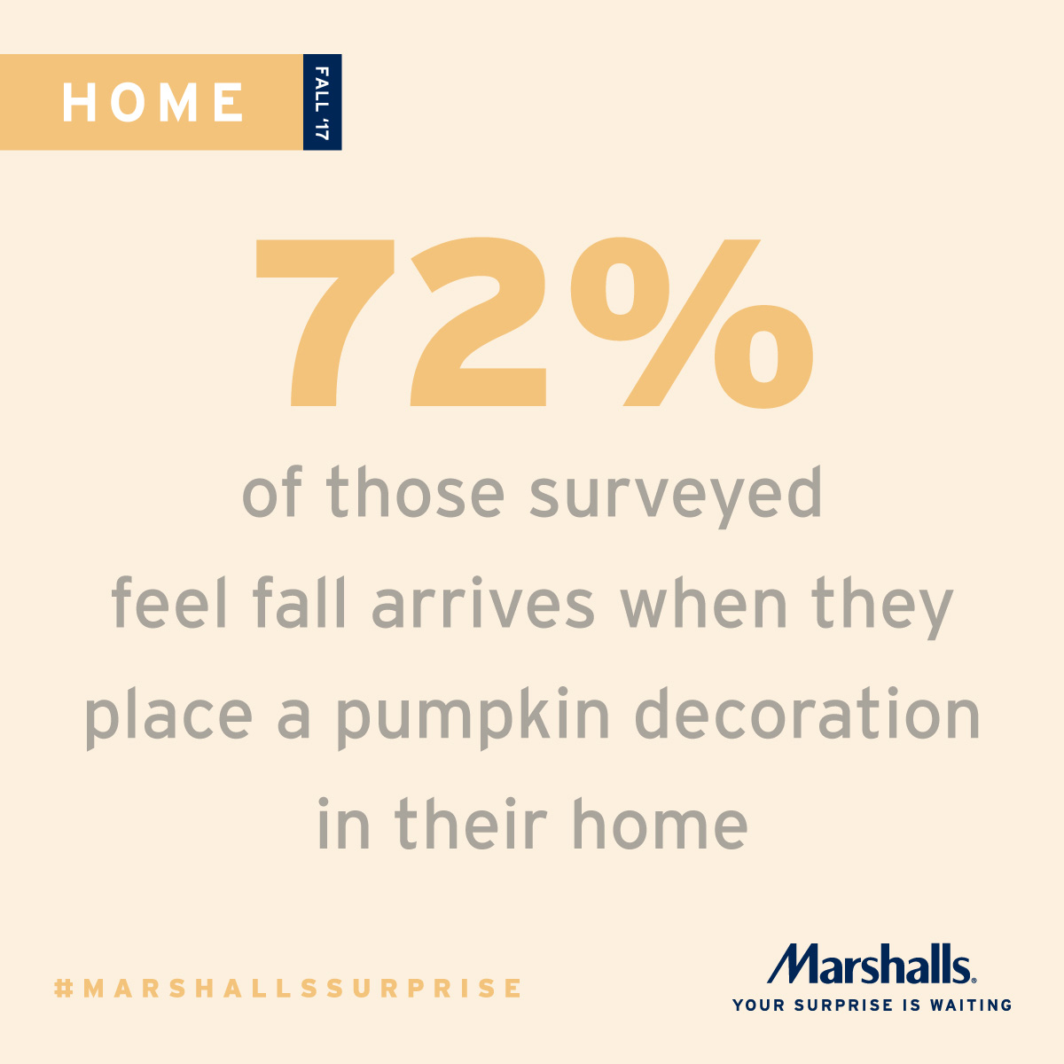 A recent Marshalls survey reveals that 72 percent of women feel fall arrives when they place a pumpkin decoration in their home.