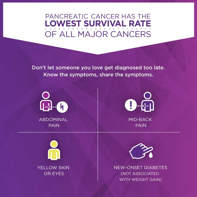 Pancreatic cancer has the lowest survival rate of all major cancers