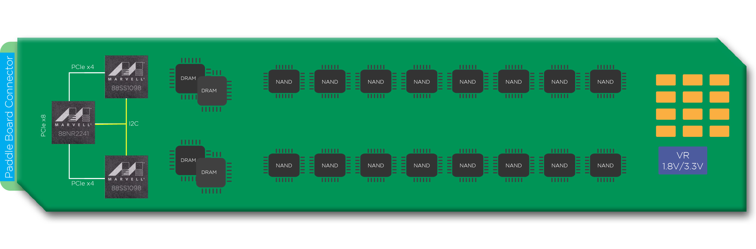 Marvell 88NR2241 Intelligent NVMe Switch powering EDSFF Long SSD card