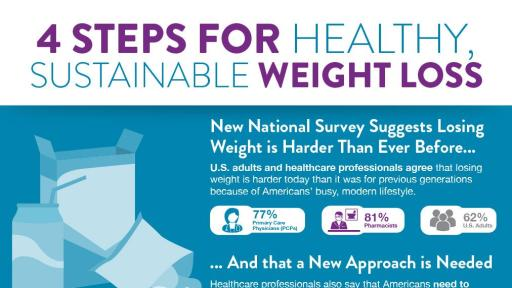 national survey finds losing weight is harder than ever