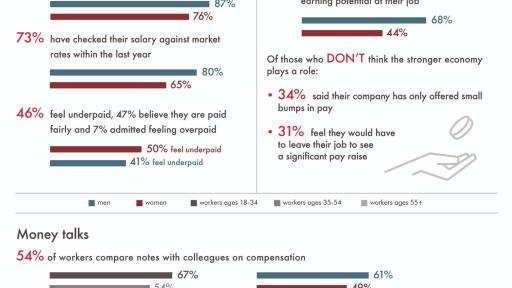 Infographic: Money Matters: Survey Finds Workers are Well-Informed