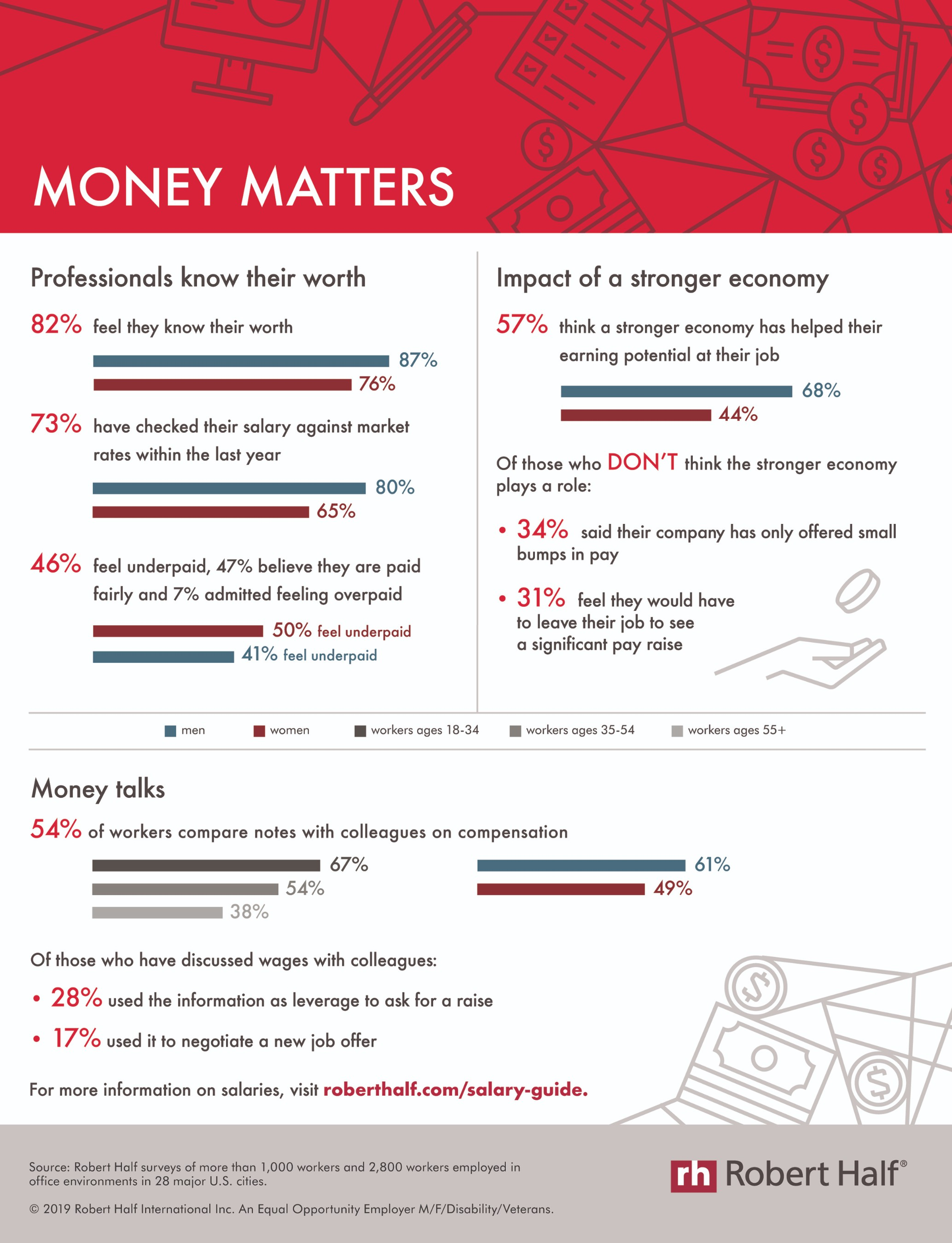 Best Money Market Rates 2020.Money Matters Survey Finds Workers Are Scrutinizing