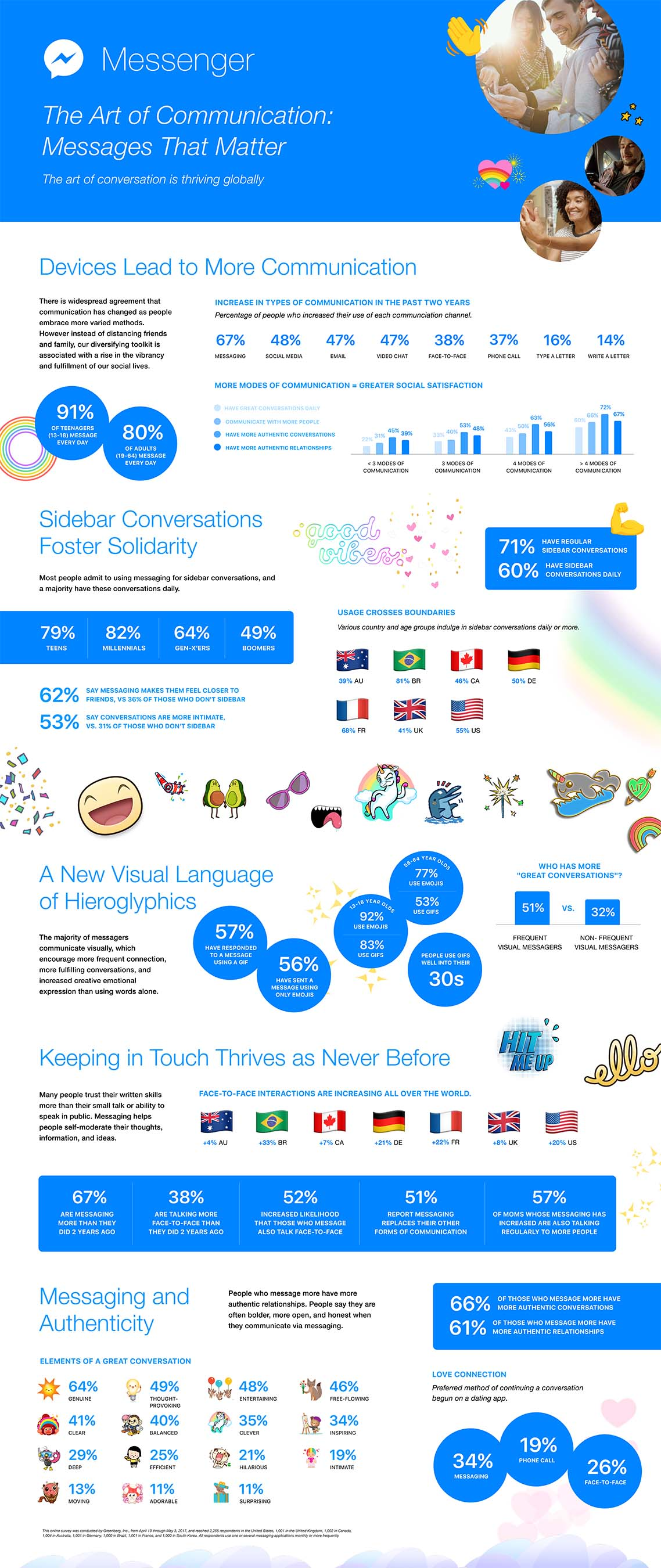 Messages That Matter Infographic