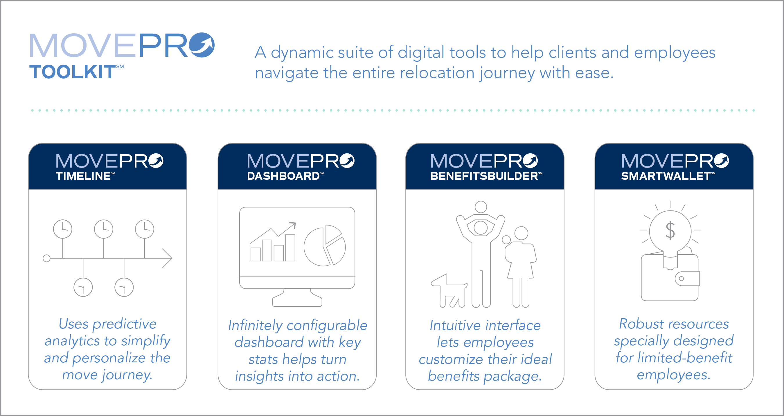 Cartus MovePro ToolKit℠ Infographic