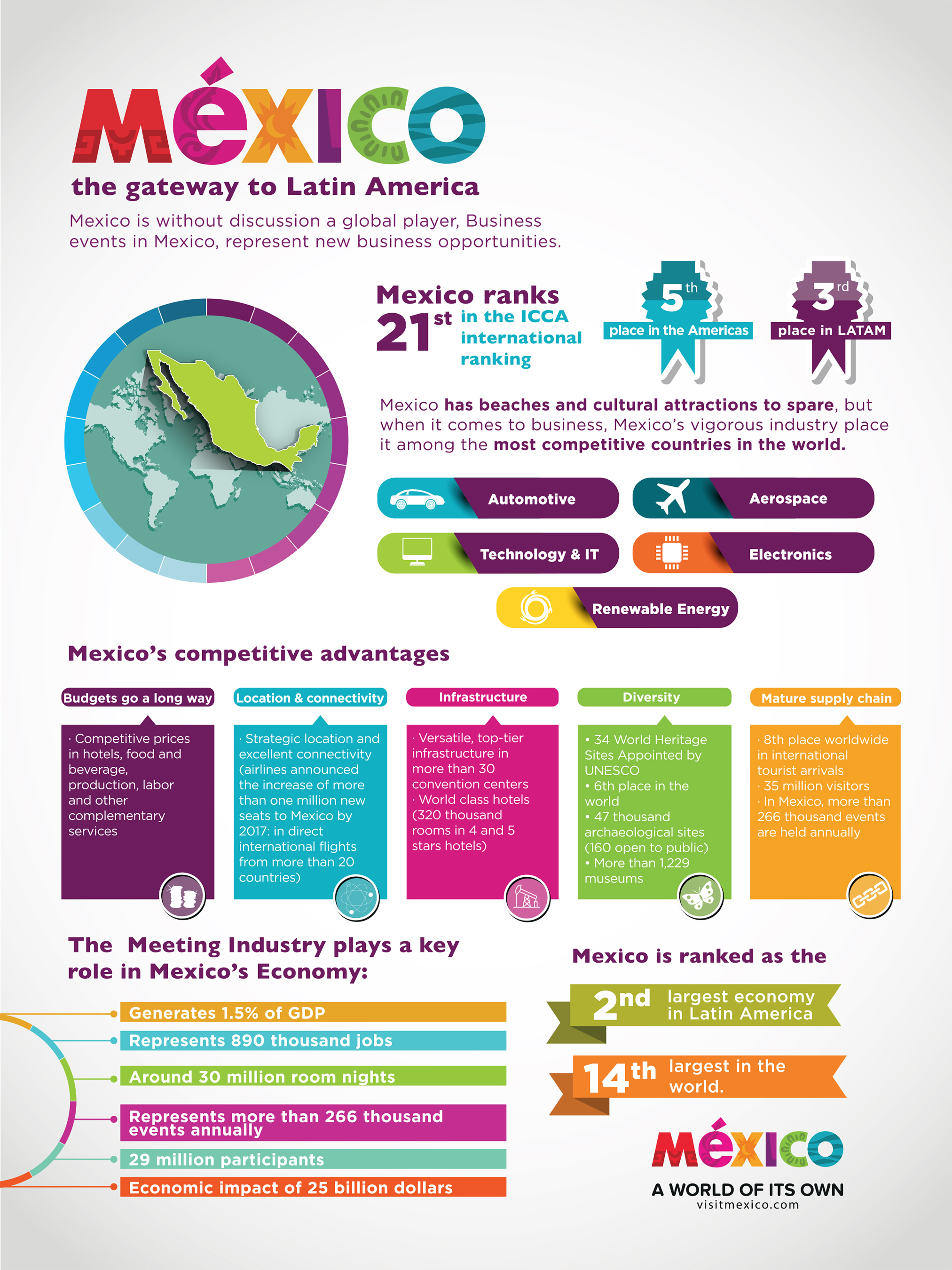 Mexico: the gateway to Latin America