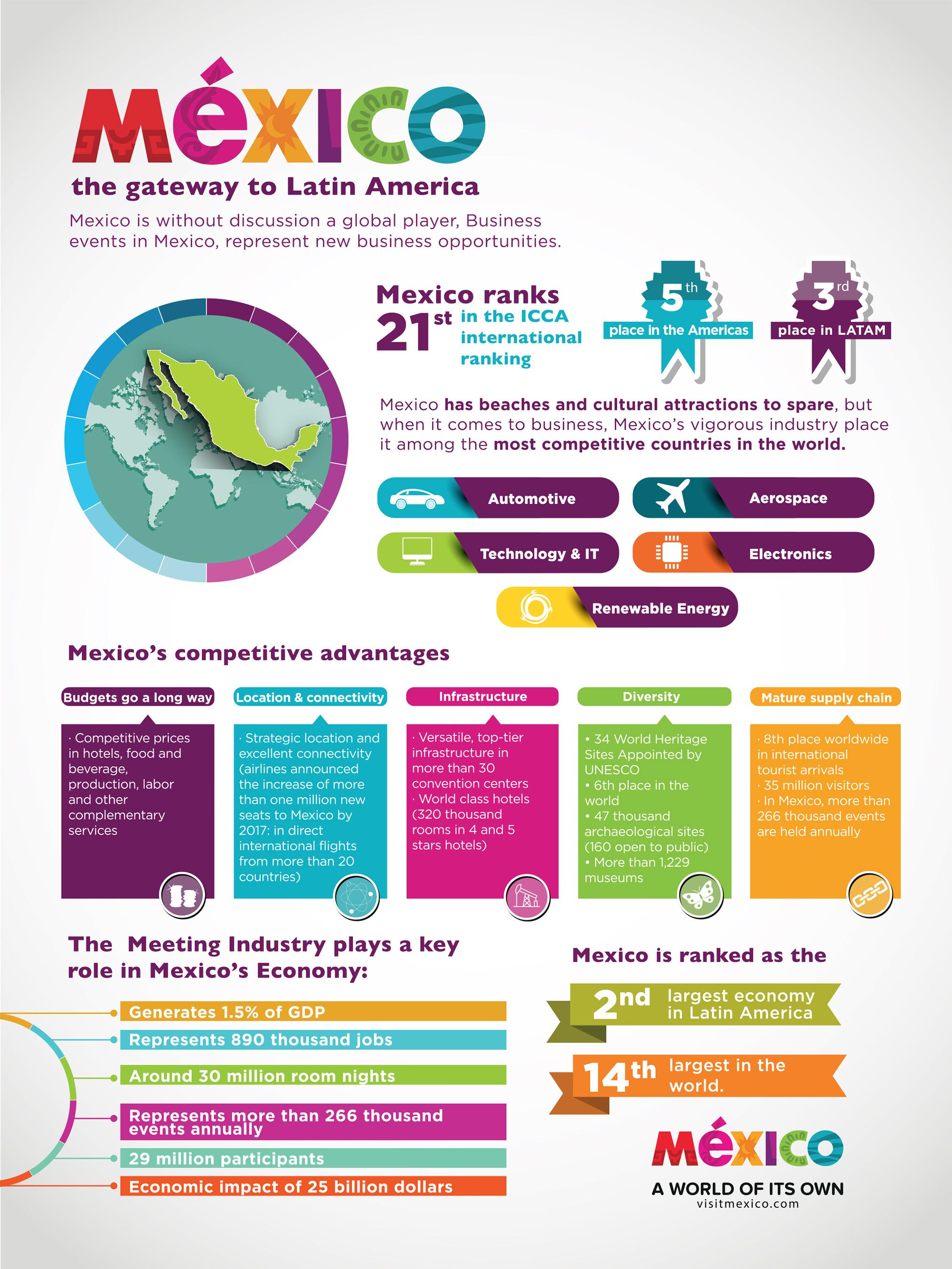 Mexico: the gateway to Latin America