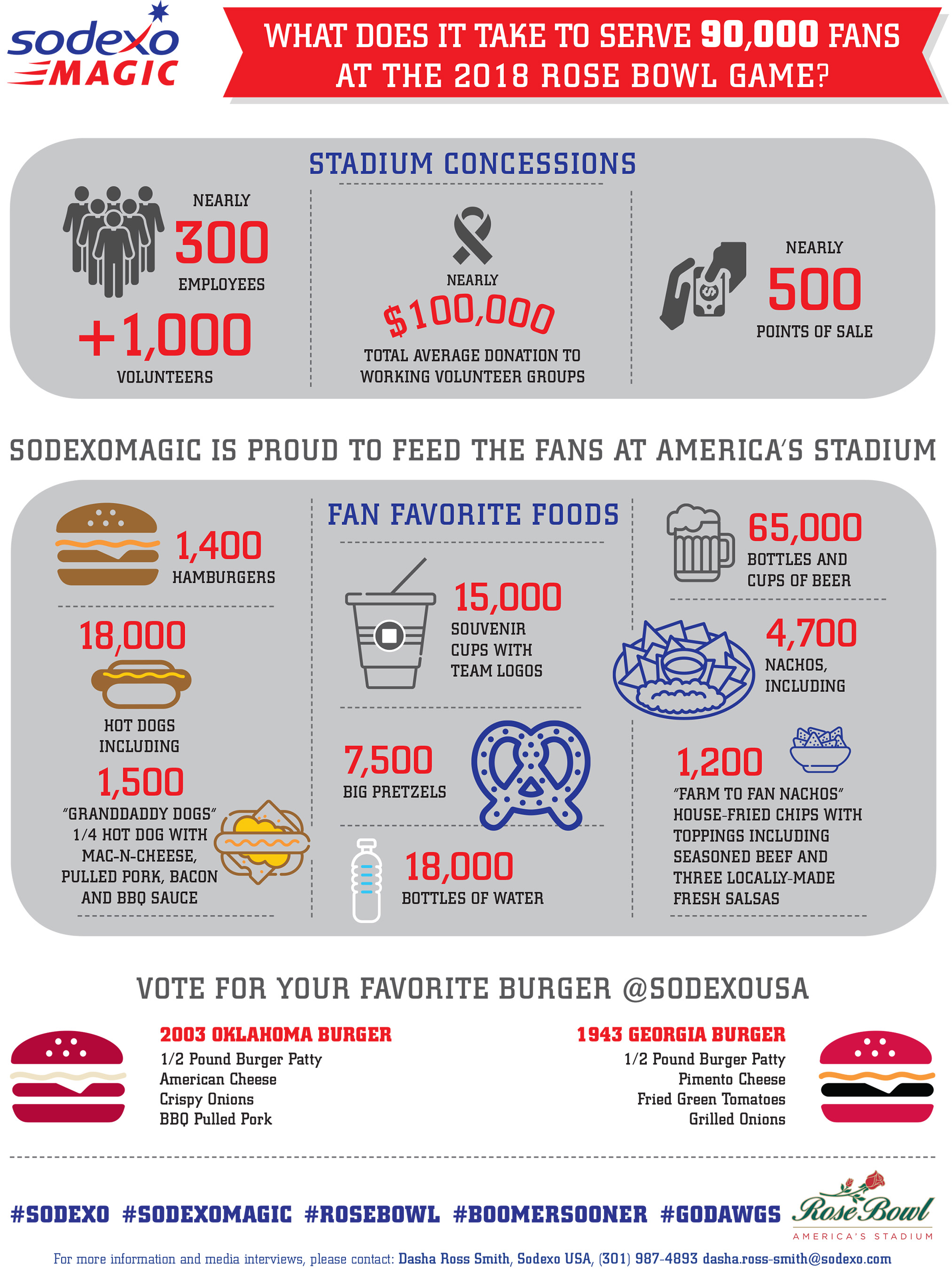 What Does it Take to Serve 90,000 Fans at the 2018 Rose Bowl Game?