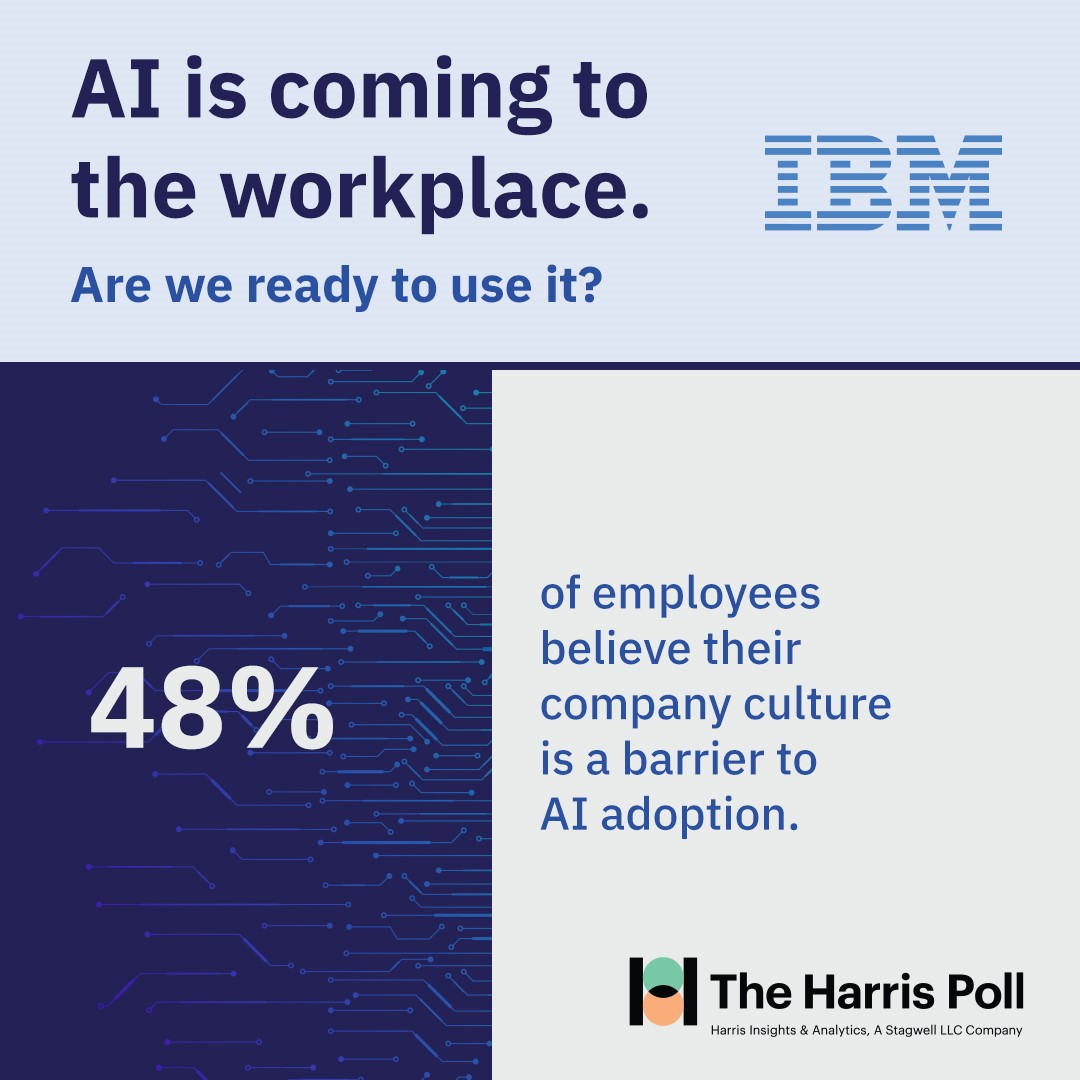 48% of employees believe their company culture is a barrier to AI adoption - The Harris Poll on behalf of IBM