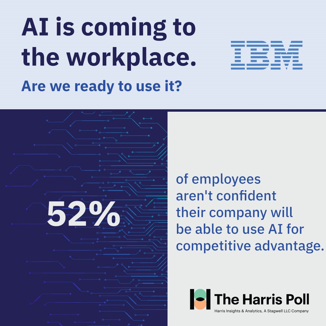 52% of employees aren't confident their company will be able to use AI for competitive advantage - The Harris Poll on behalf of IBM