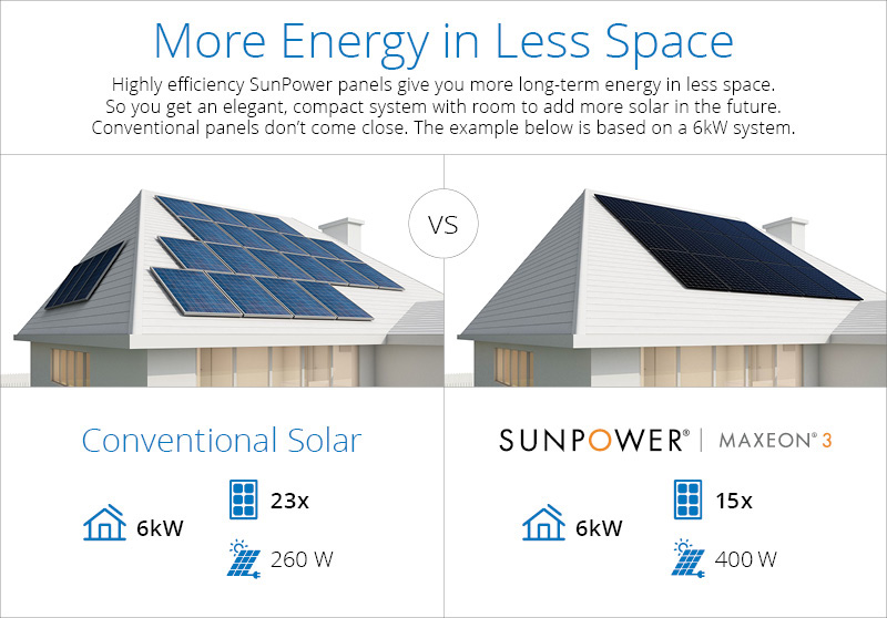 The 400-watt Maxeon 3 residential solar panel offers homeowners in Europe and Australia 60 percent more energy in the same amount of roof space over the first 25 years compared to conventional solar.