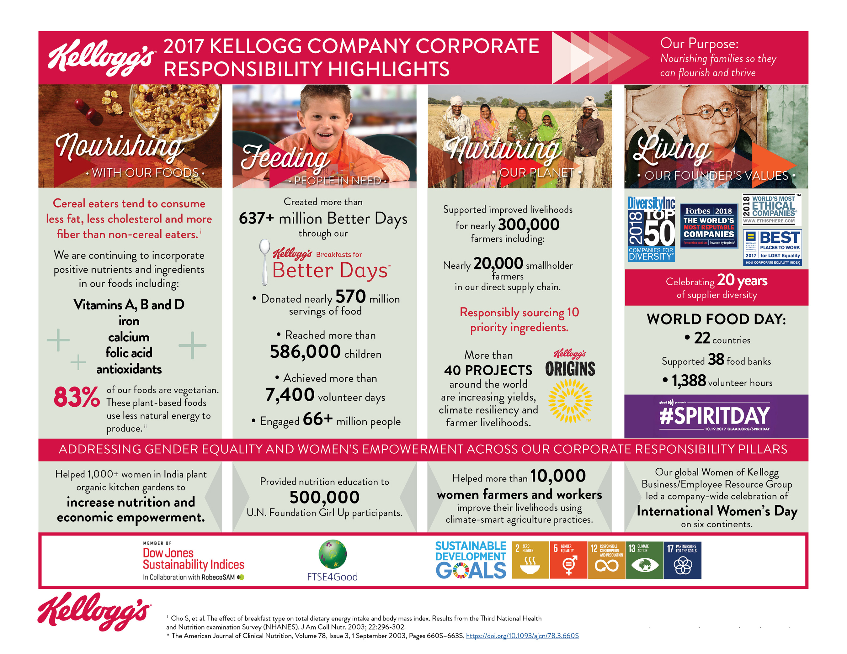 2017 Kellogg Company Corporate Responsibility Highlights Infographic